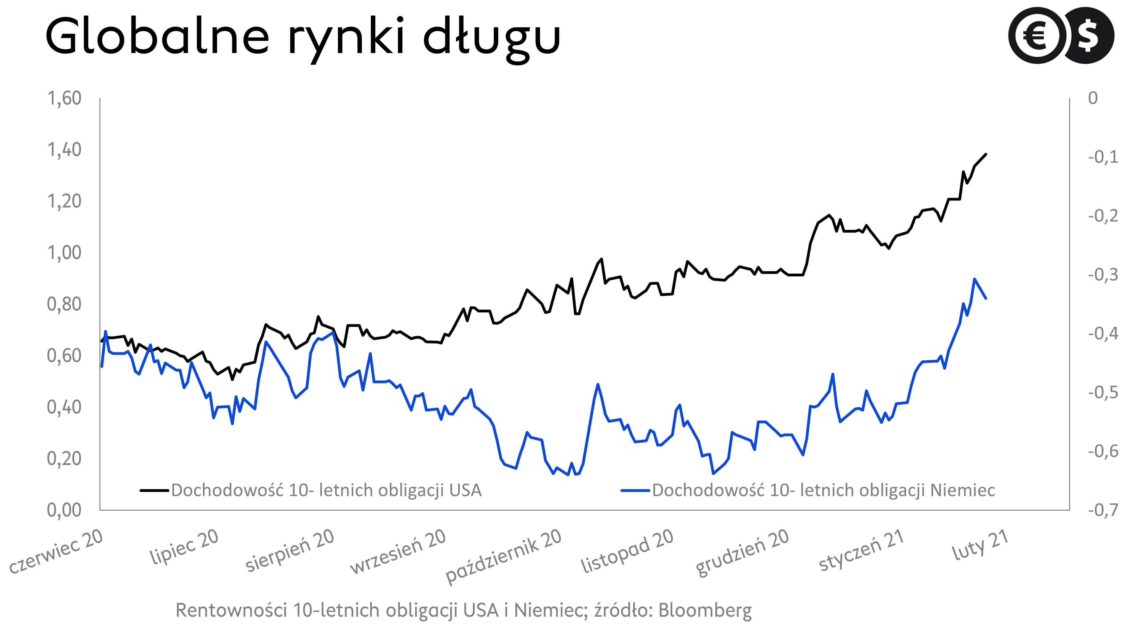 Globalne rynki długu