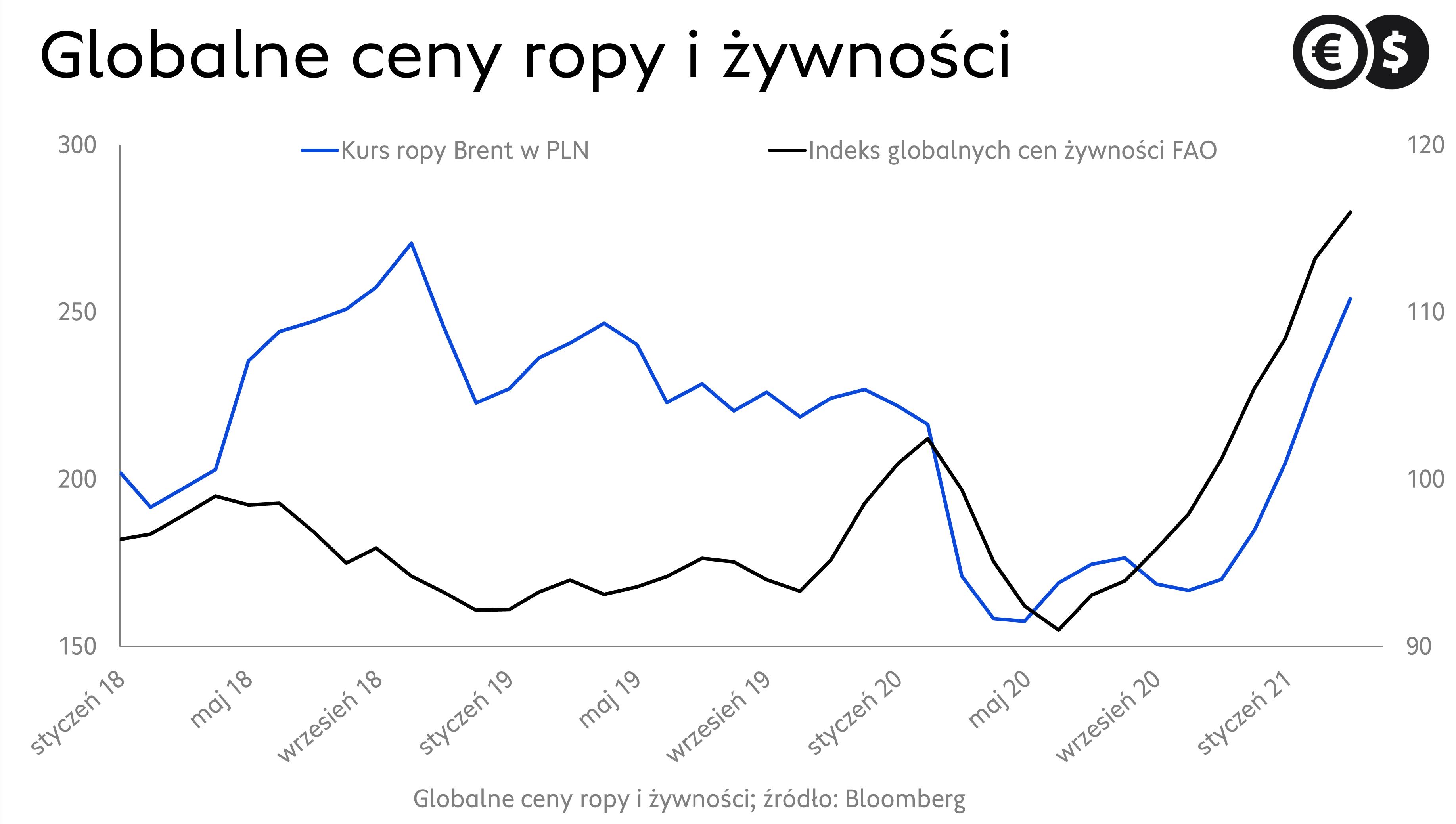 Inflacja w Polsce. Dynamika CPI r/r; źródło: Bloomberg
