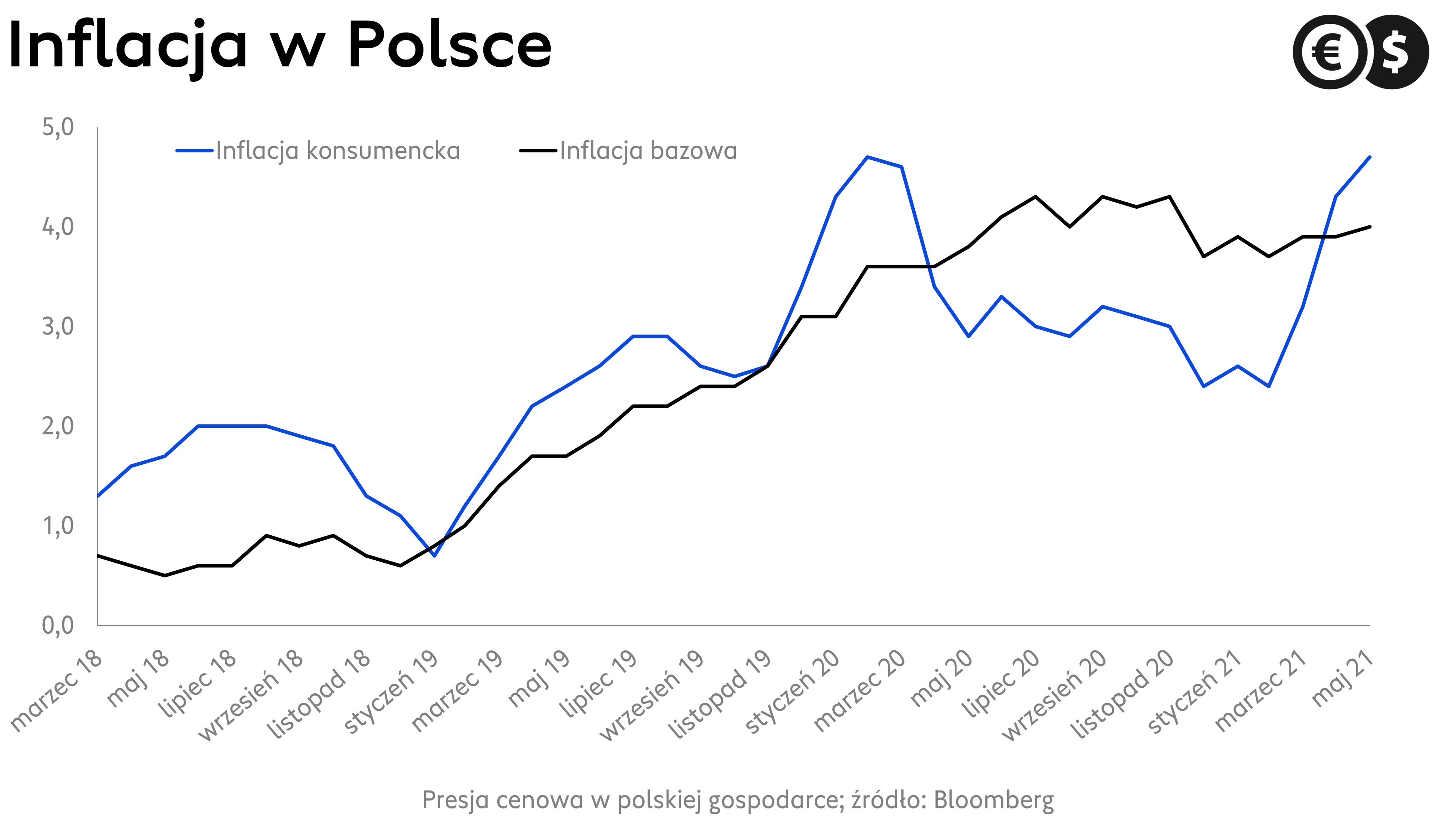 Dynamika inflacji w Polsce; źródło: Bloomberg
