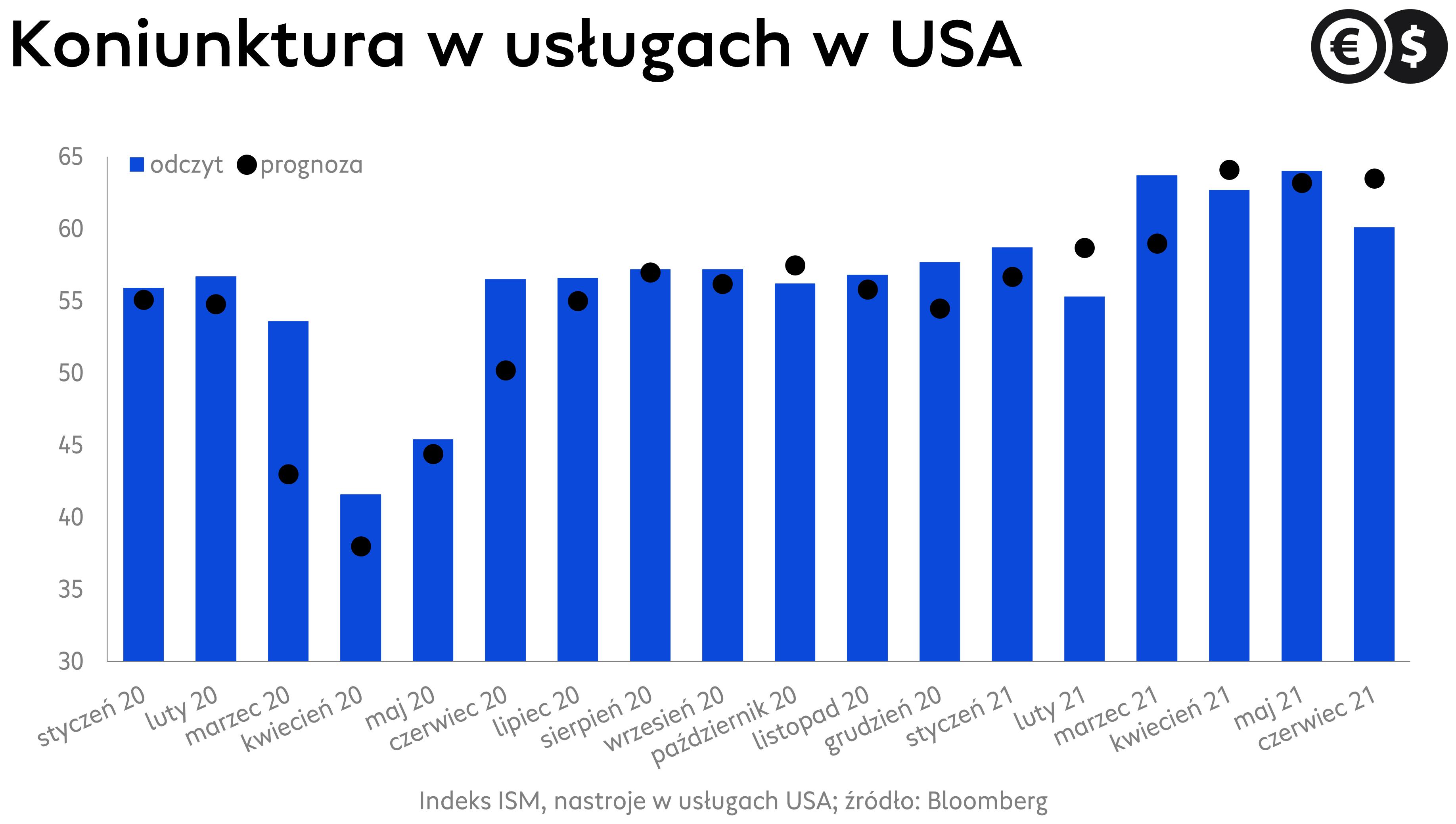Koniunktura w usługach USA, indeks ISM; źródło: Bloomberg