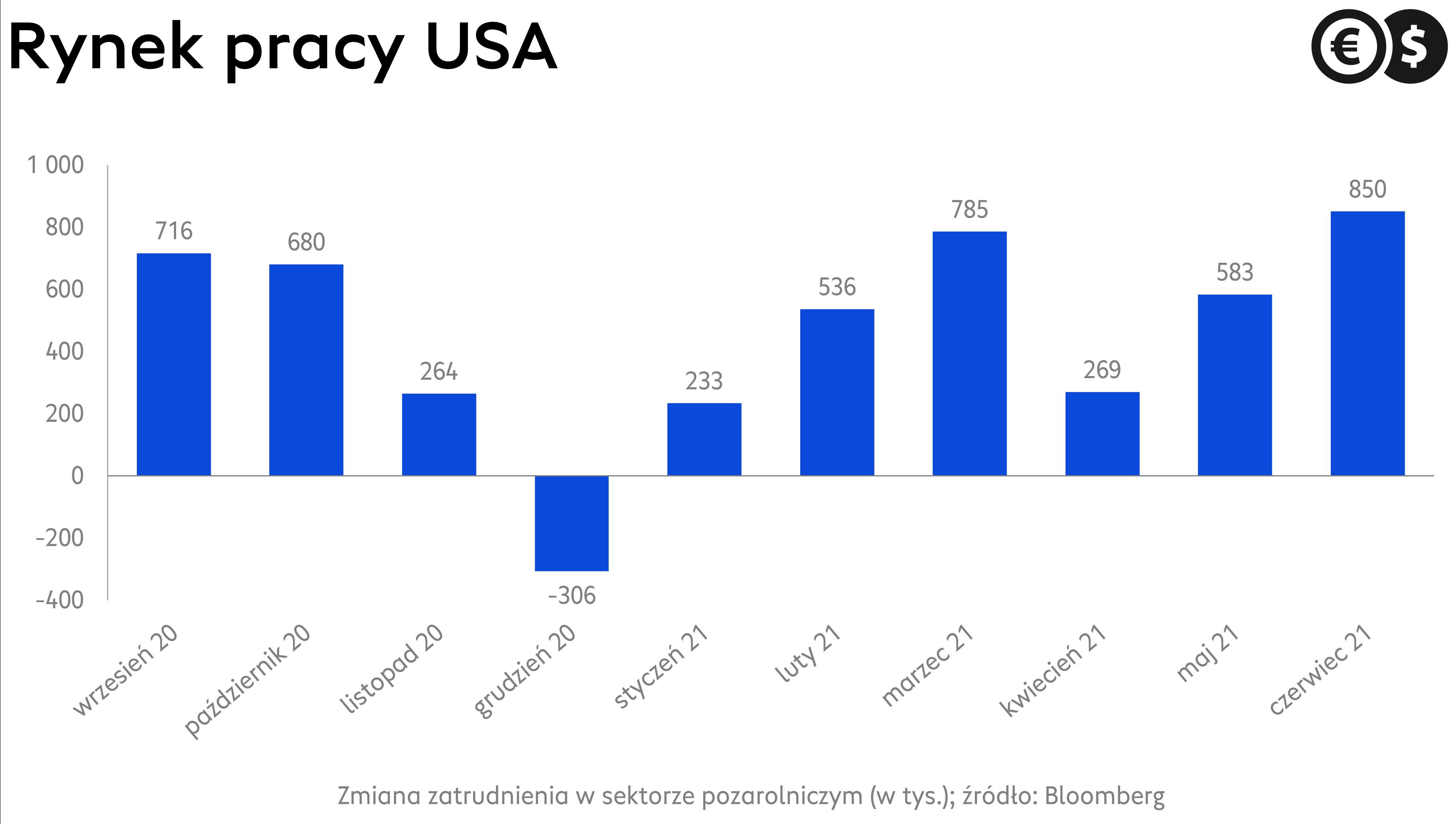 Rynek pracy USA, zmiana zatrudnienia poza rolnictwem, źródło: Bloomberg