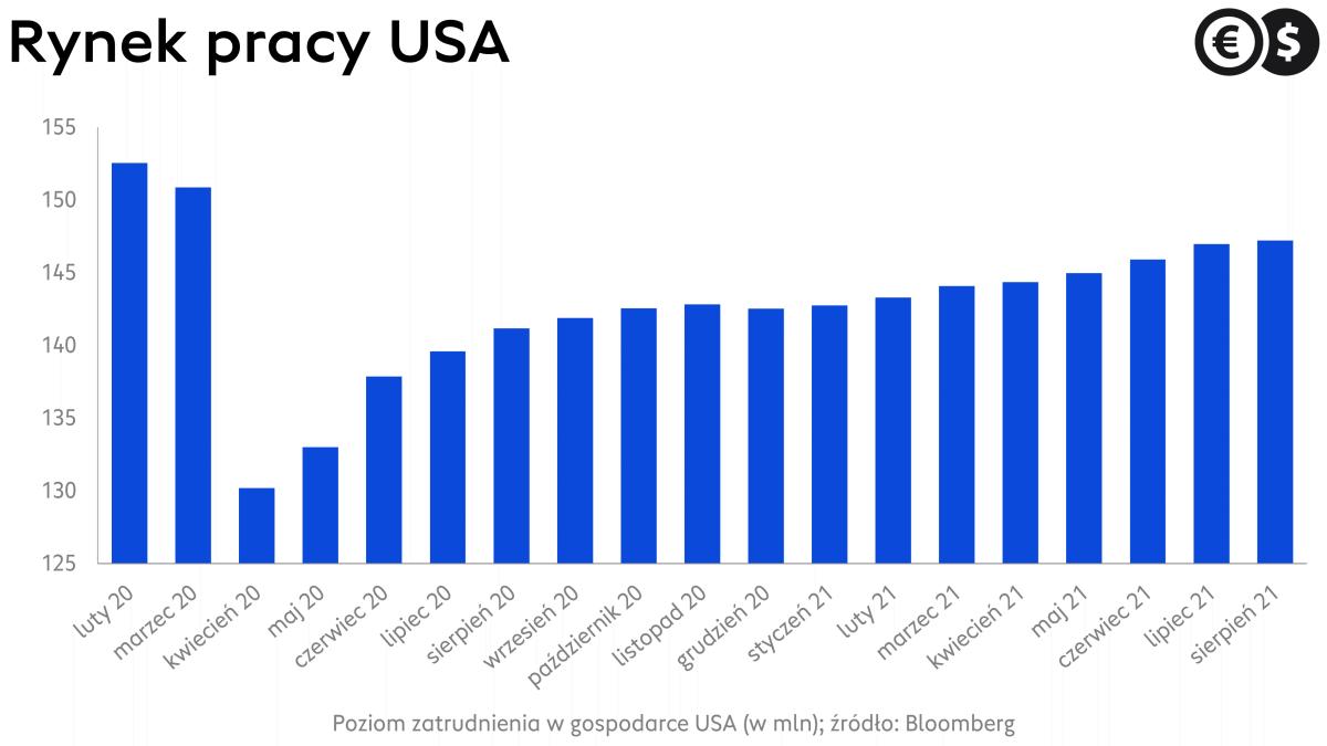 Zatrudnienie w USA: liczba etatów poza rolnictwem; źródło: Bloomberg