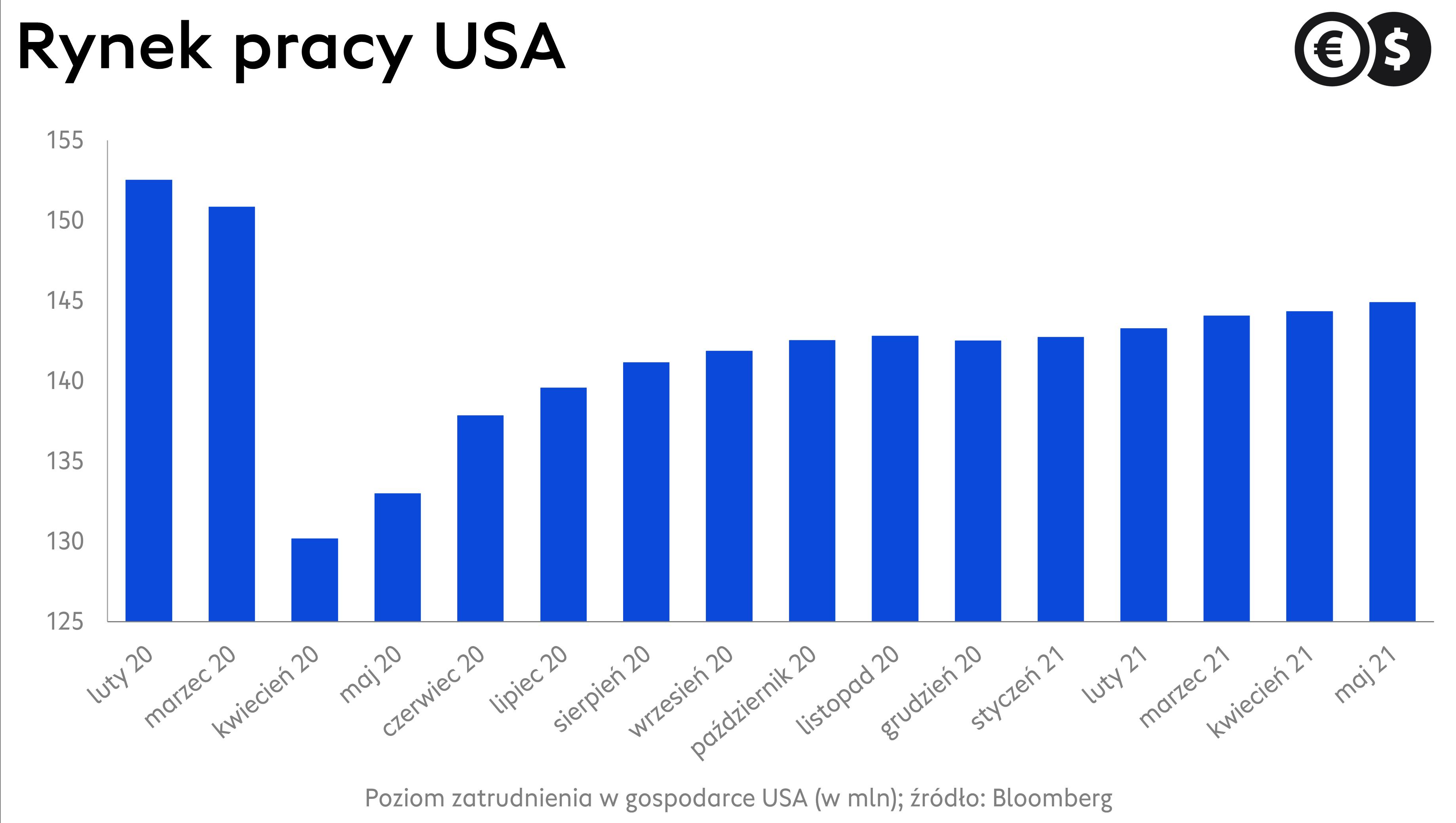 Zatrudnienie w gospodarce USA; źródło: Bloomberg