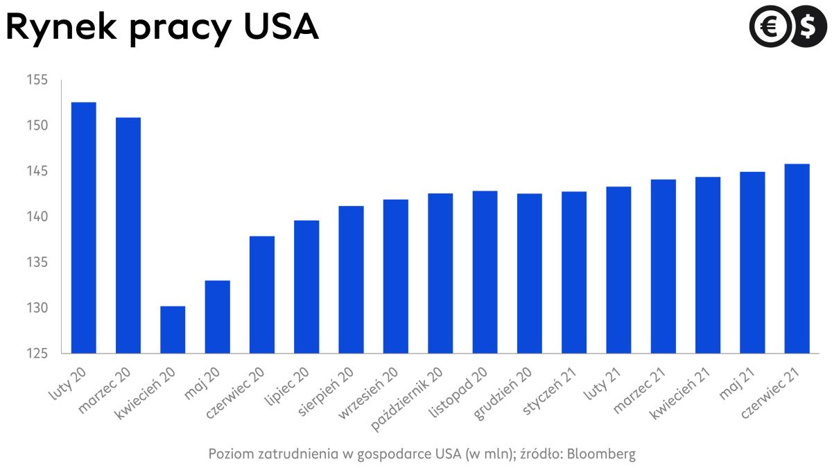 Rynek pracy USA, zatrudnienie poza rolnictwem; źródło: Bloomberg