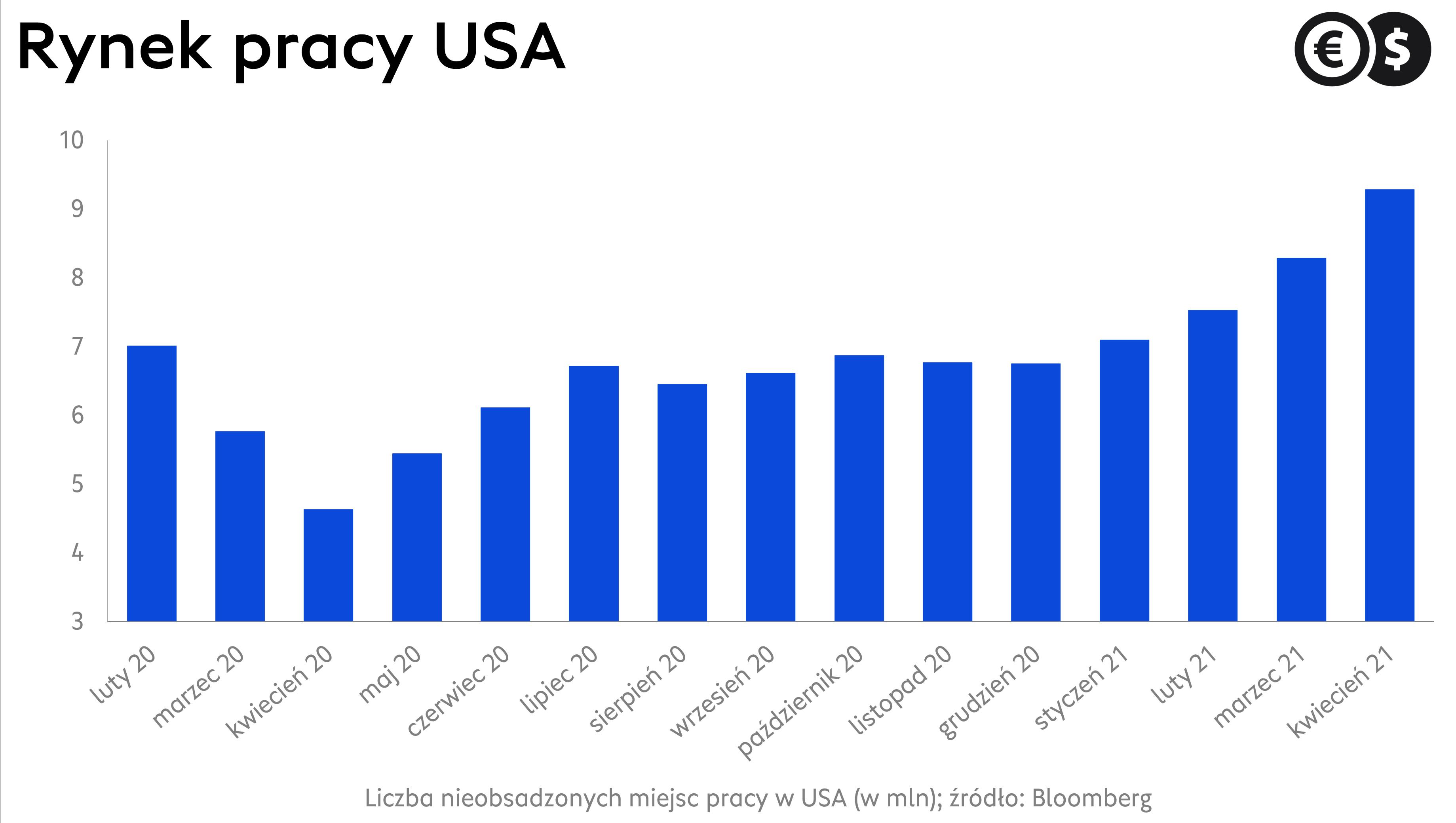 Liczba wakatów w gospodarce USA; źródło: Bloomberg