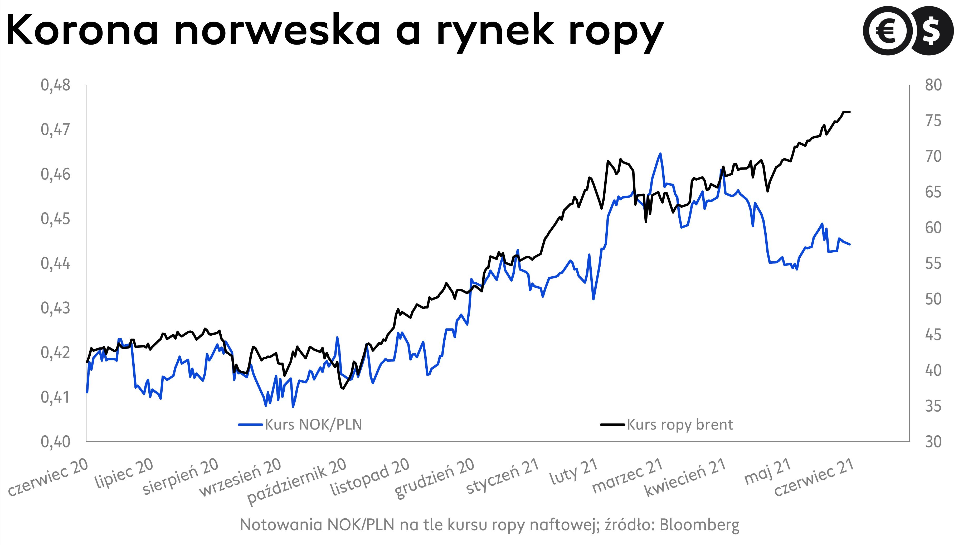 Kurs korony norweskiej i notowania ropy brent; źródło: Bloomberg