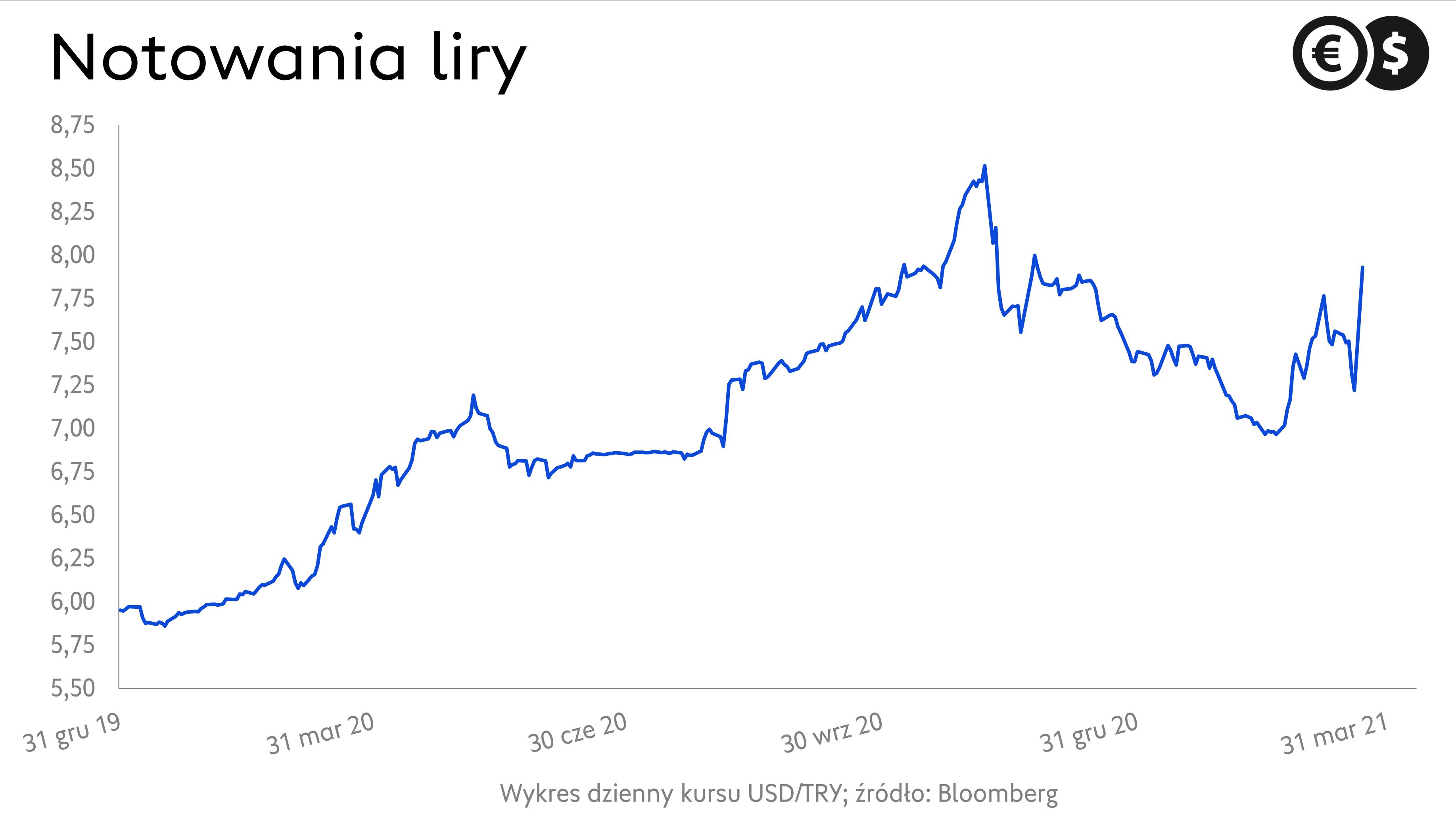 Notowania liry tureckiej. Kurs USD/TRY; źródło: Bloomberg