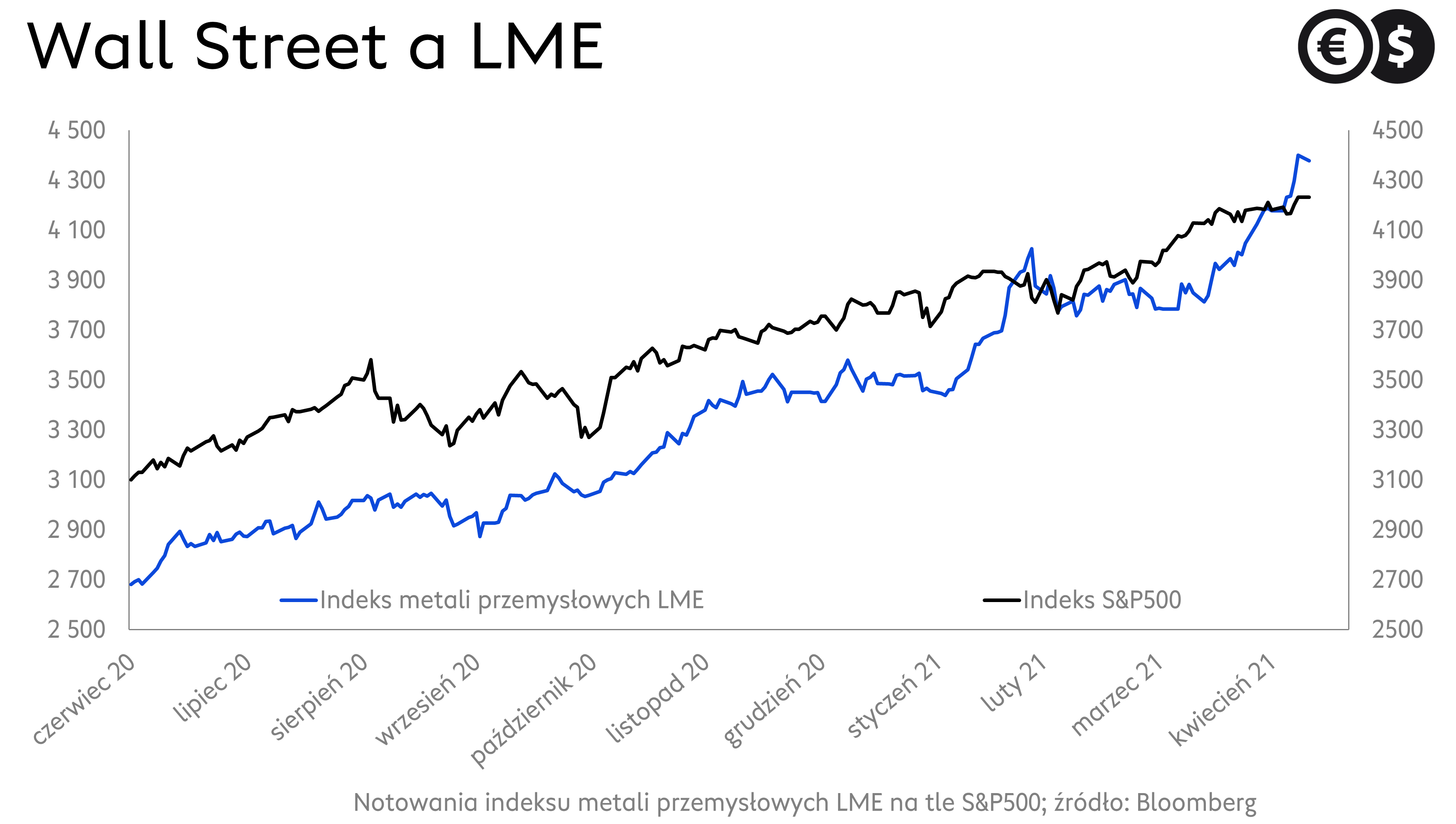 Indeks S&P500 i notowania indeksu metali LME; źródło: Bloomberg