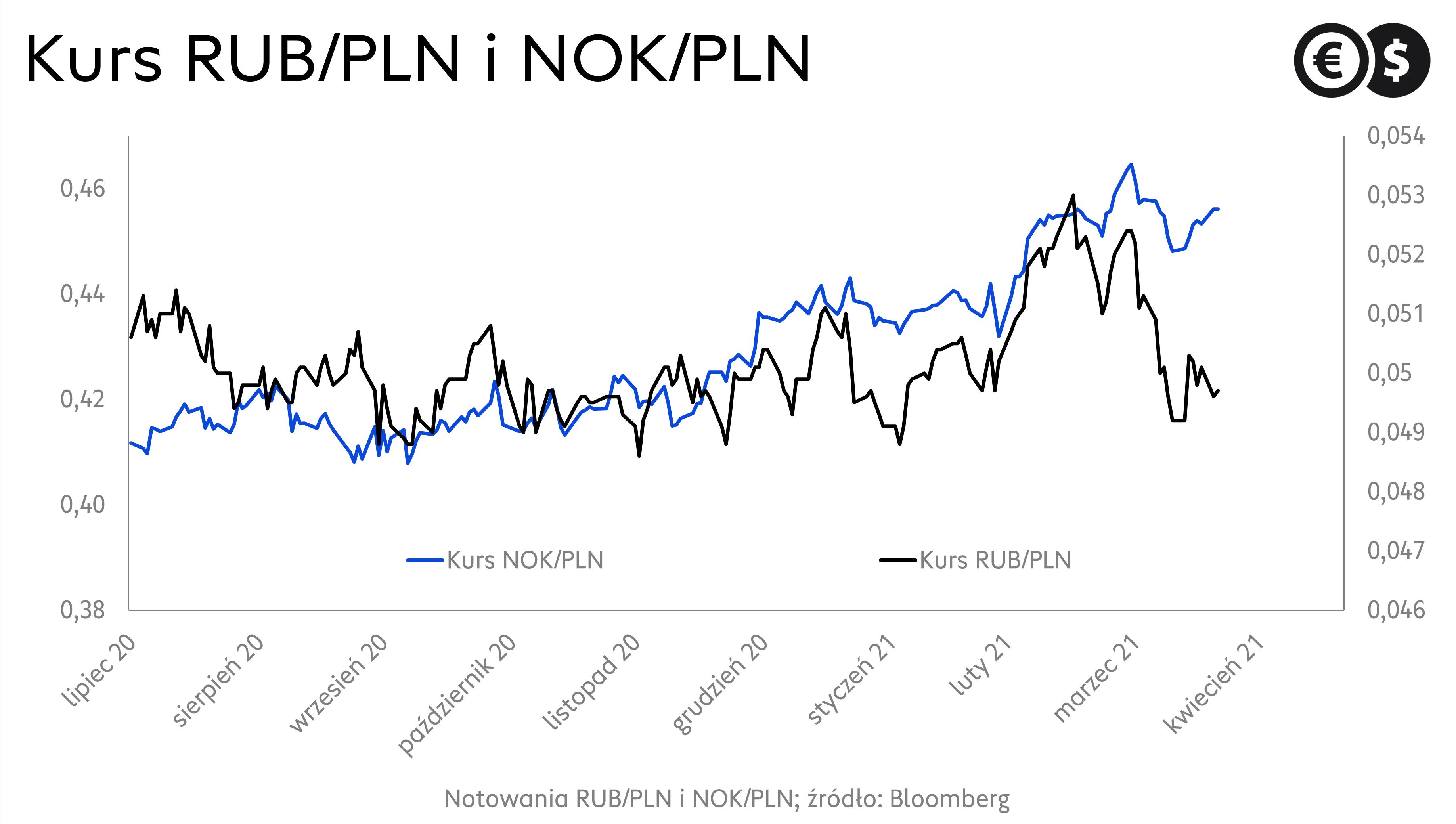 Notowania rubla i korony norweskiej; źródło: Bloomberg