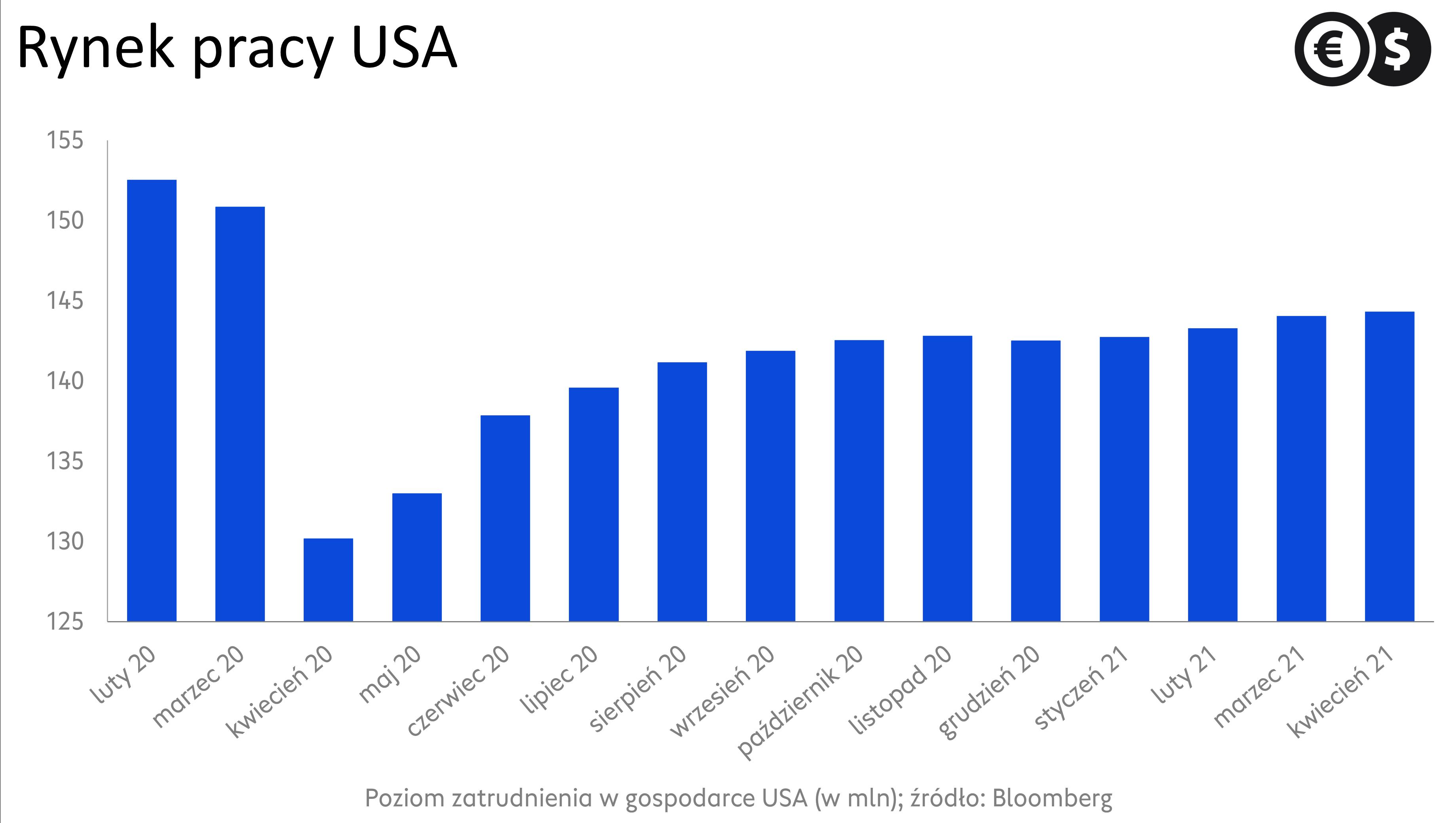 Zatrudnienie w gospodarce USA; źródło: Bloomberg.