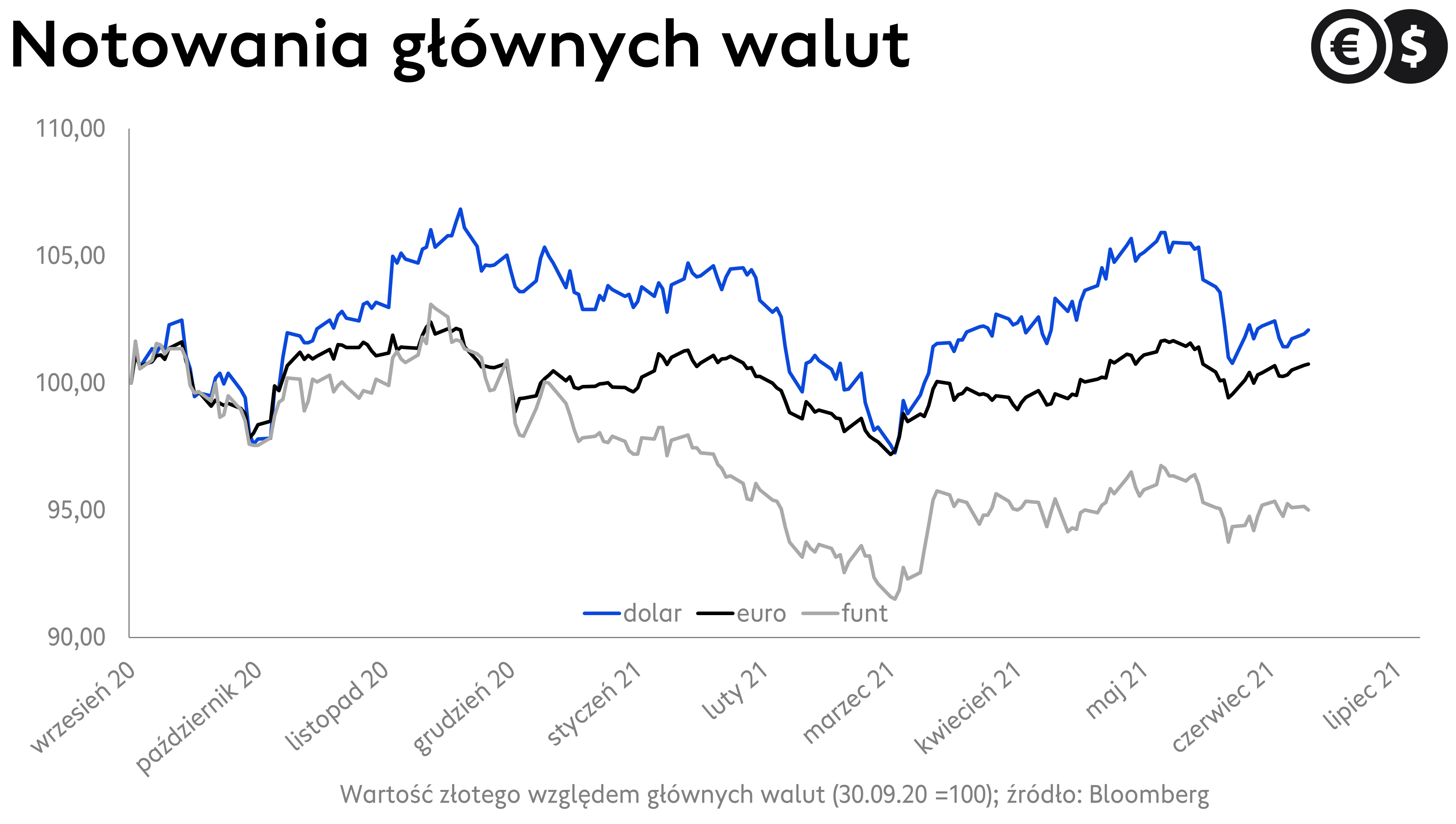 Kursy walut, EUR/PLN, USD/PLN i GBP/PLN; źródło: Bloomberg
