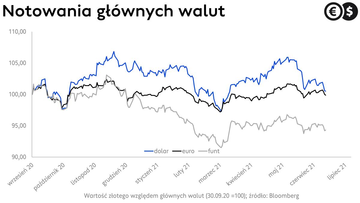 Kursy walut, euro, dolar, funt na tle złotego; źródło: Bloomberg