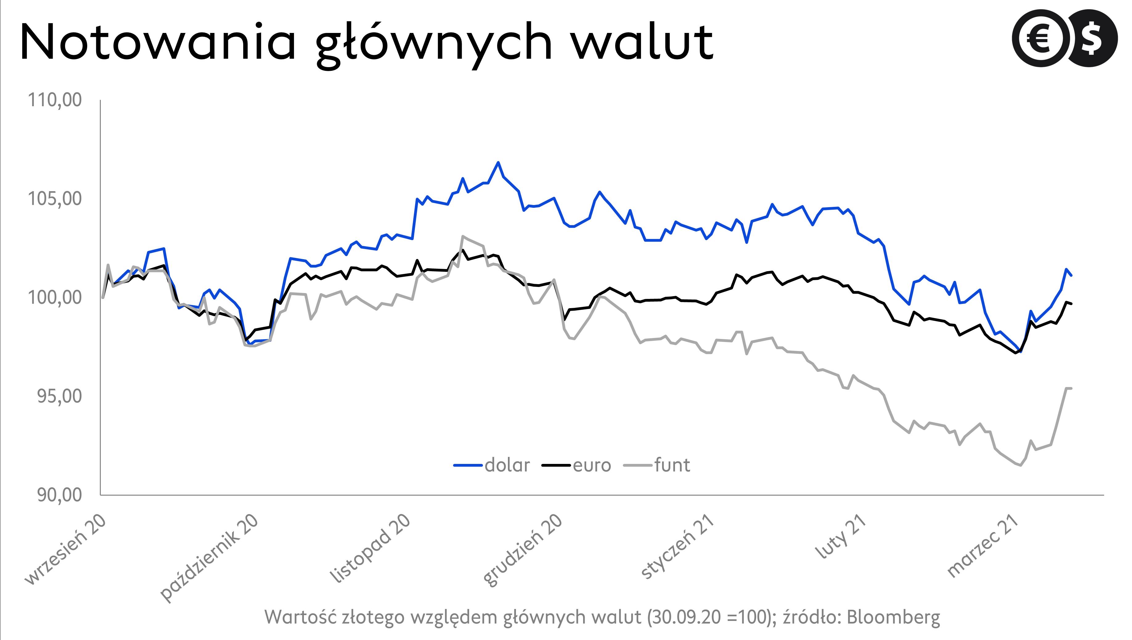 Kursy walut, wykres EUR/PLN, USD/PLN i GBP/PLN; źródło: Bloomberg