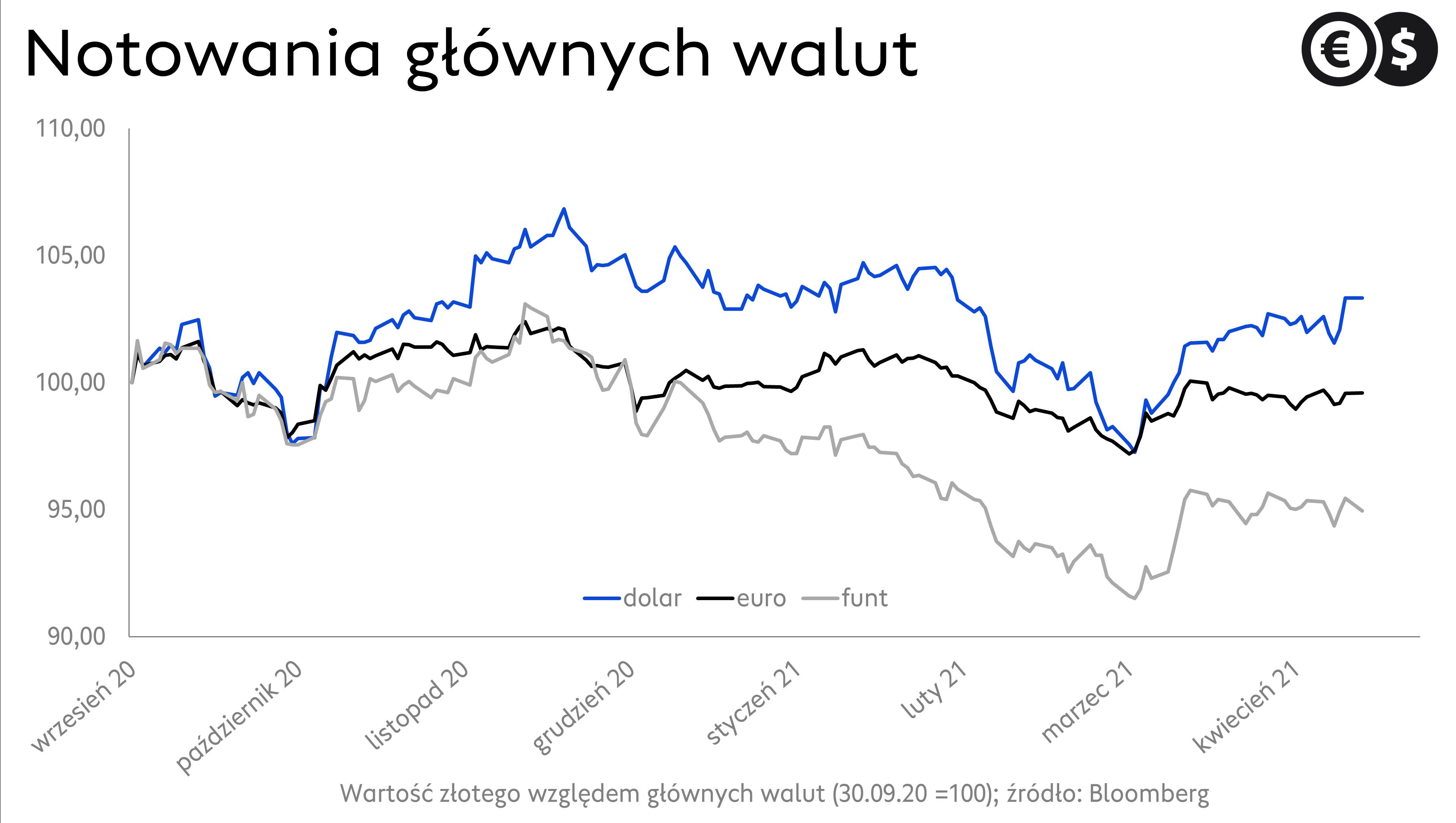 Kursy walut: wykres EUR/PLN, USD/PLN, GBP/PLN; źródło: Bloomberg