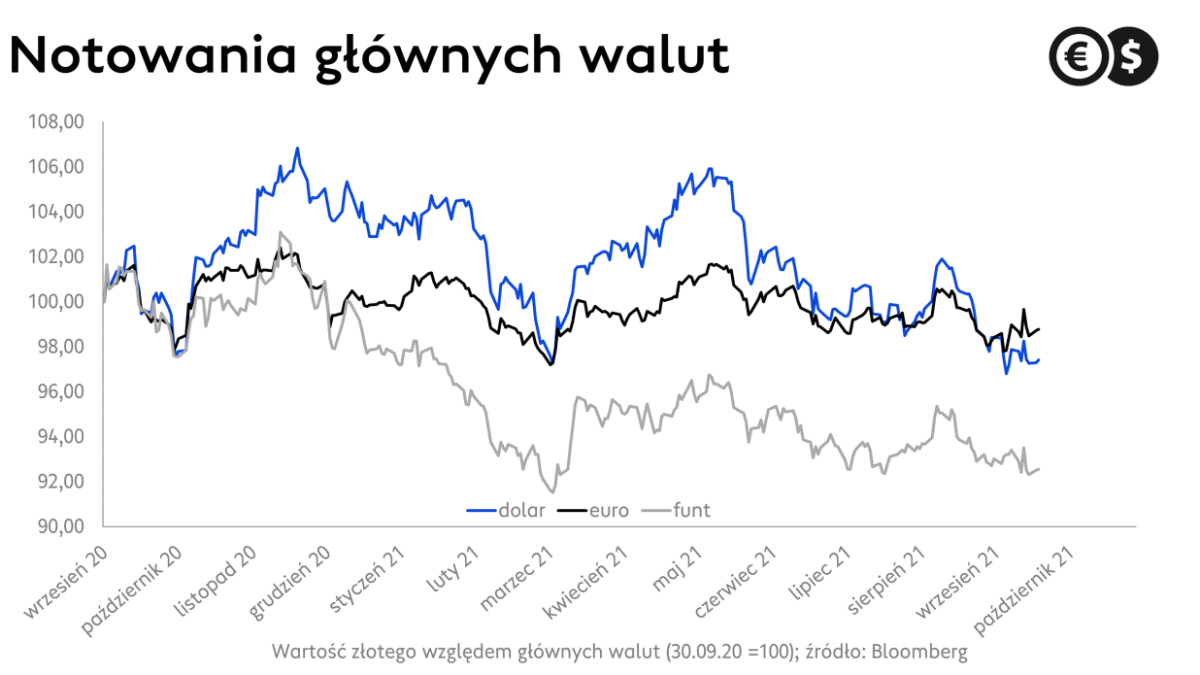 Kursy walut: EUR/PLN, USD/PLN i GBP/PLN, źródło: Bloomberg