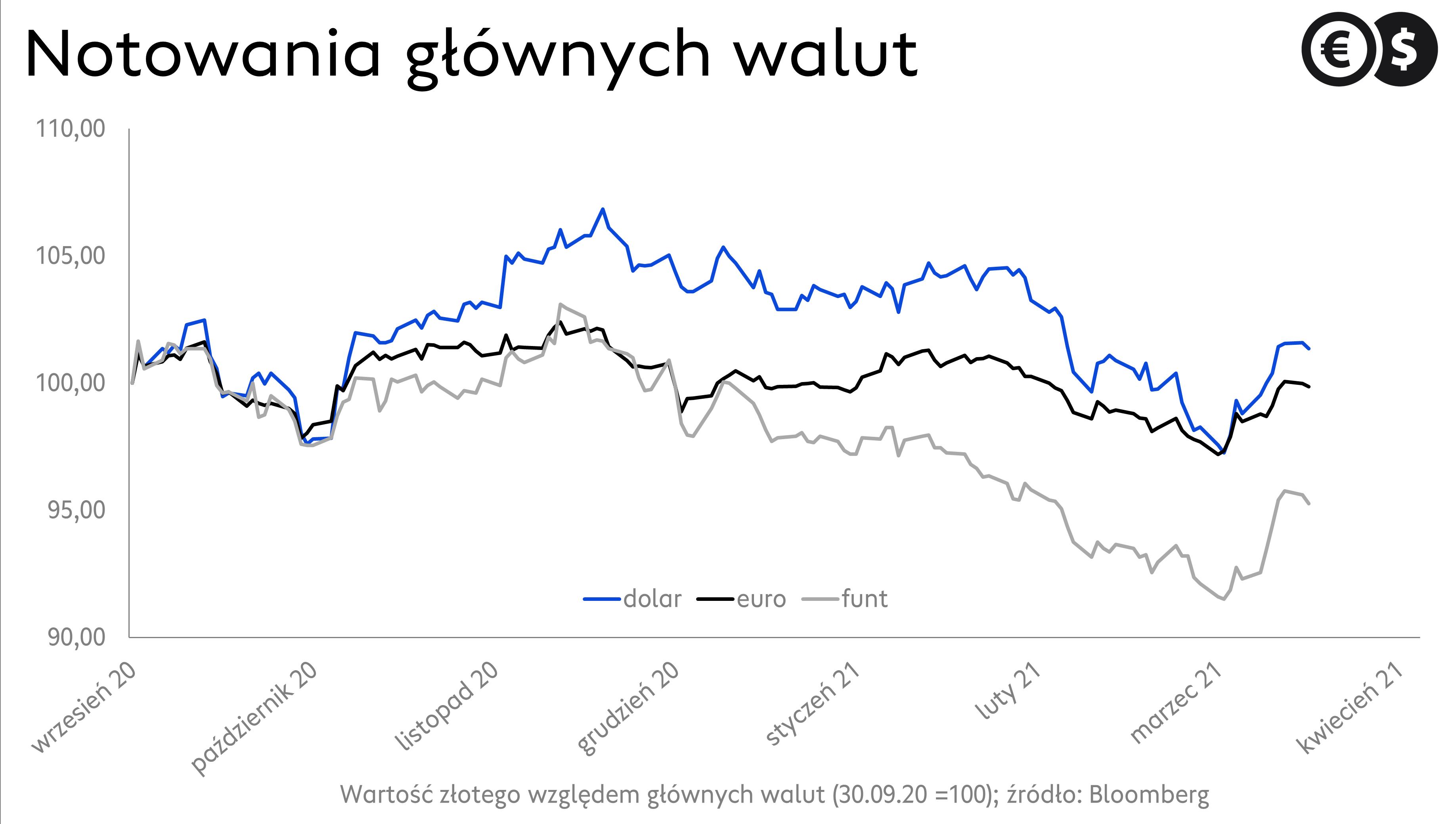 Notowania złotego, kurs EUR/PLN, USD/PLN i GBP/PLN