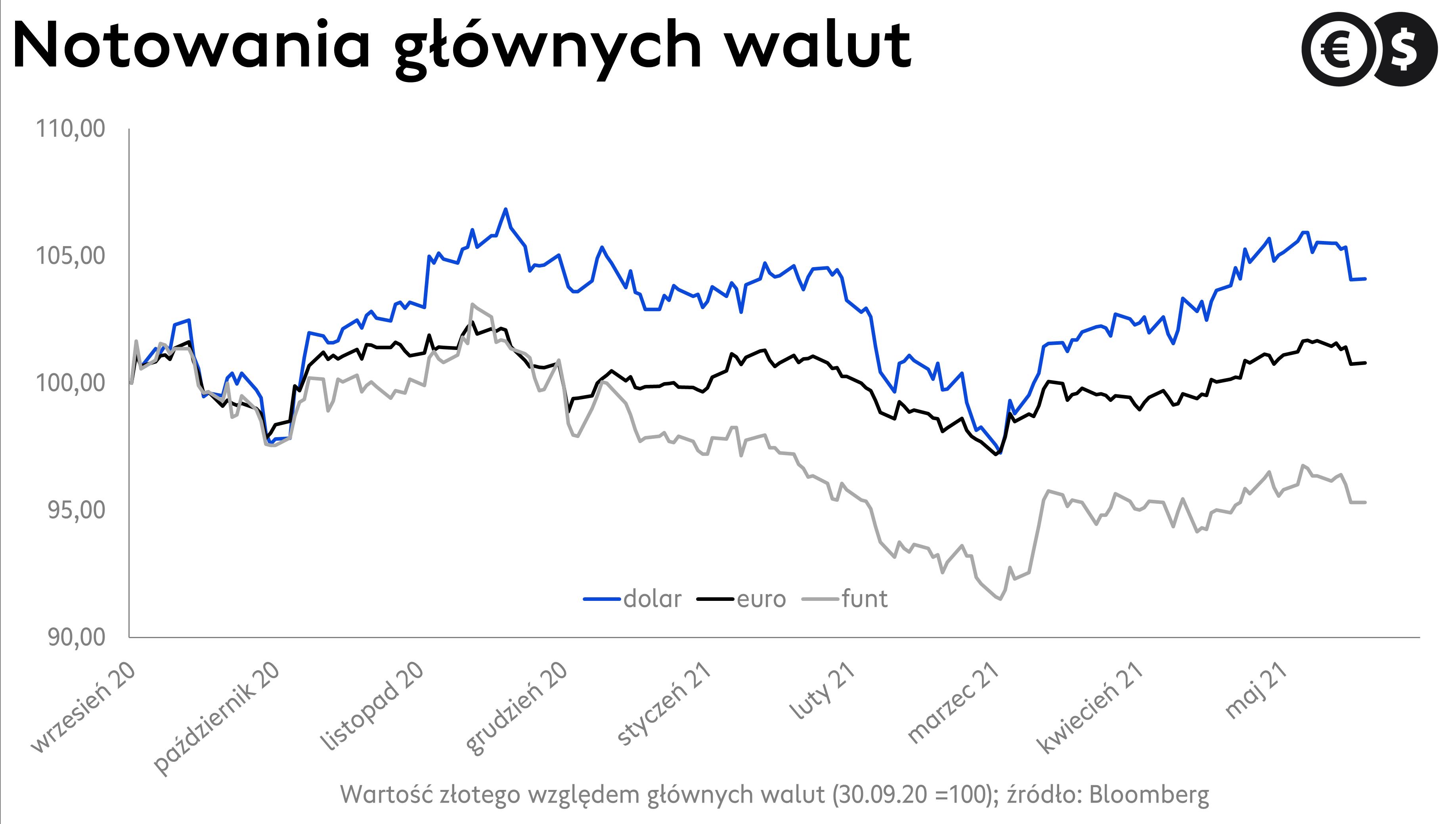 Kursyw walut, funt, euro i dolar względem złotego; źródło: Bloomberg