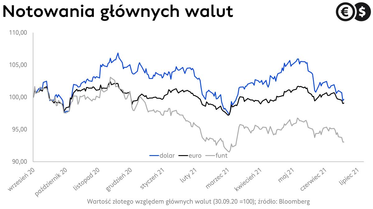 Kursy walut najwyższe od miesięcy. Wykres EUR/PLN, USD/PLN i GBP/PLN; źródło: Bloomberg