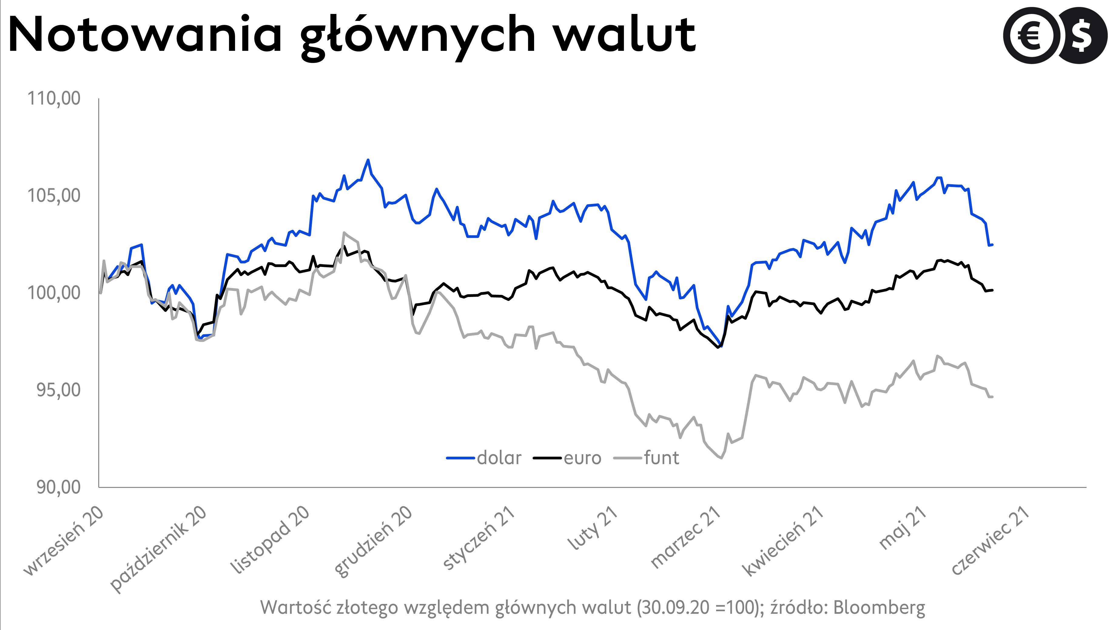 Kursy walut: kurs euro, kurs dolara i kurs funta. Źródło: Bloomberg