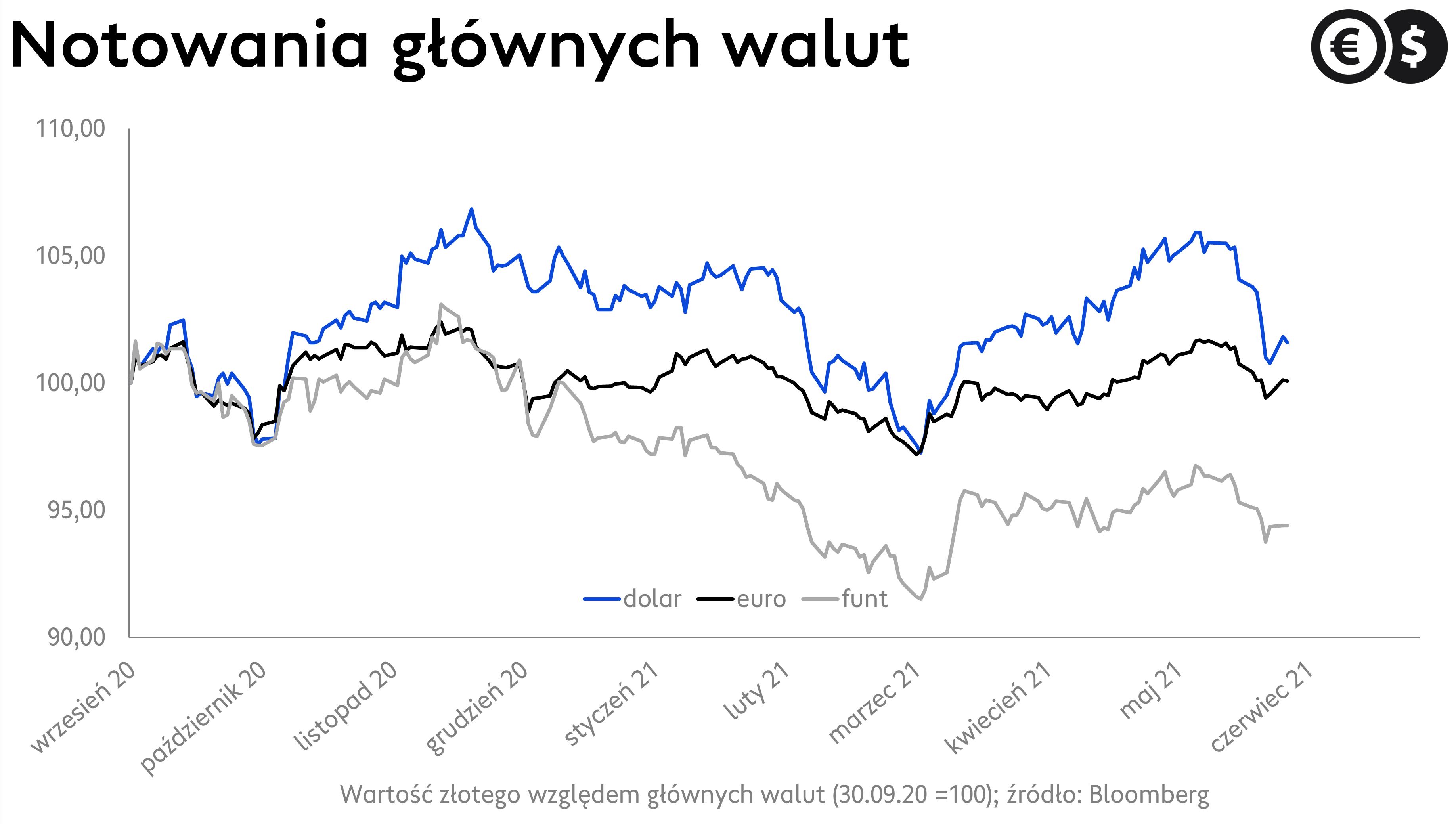 Kurs dolara, euro i funta do złotego; źródło: Bloomberg
