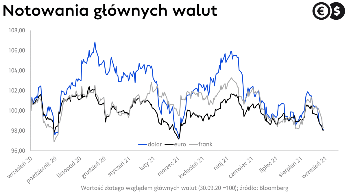 Kursy walut: EUR/PLN, USD/PLN i CHF/PLN; źródło: Bloomberg