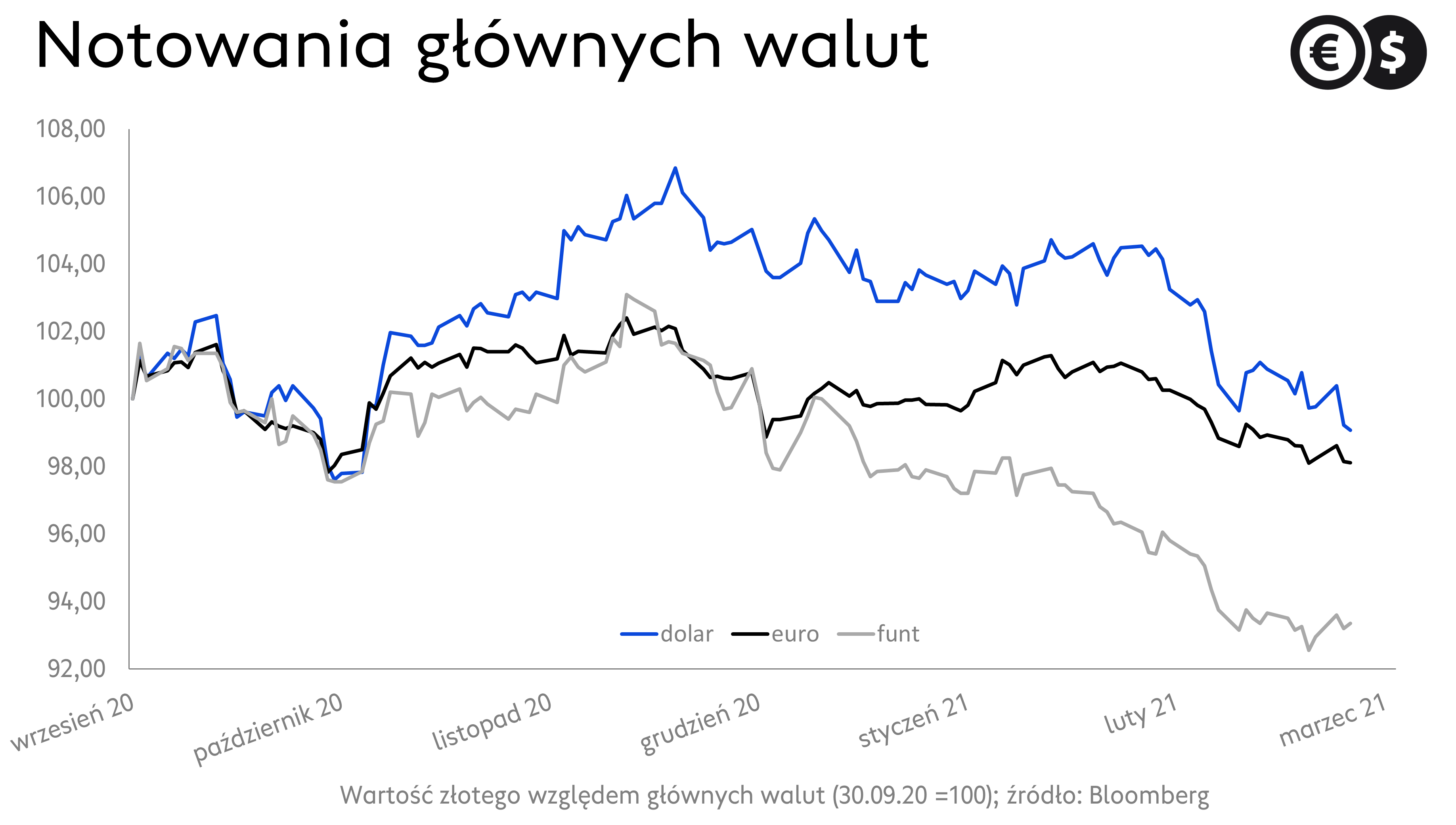 Kursy walut. Wykres EUR/PLN, USD/PLN i GBP/PLN; źródło: Bloomberg