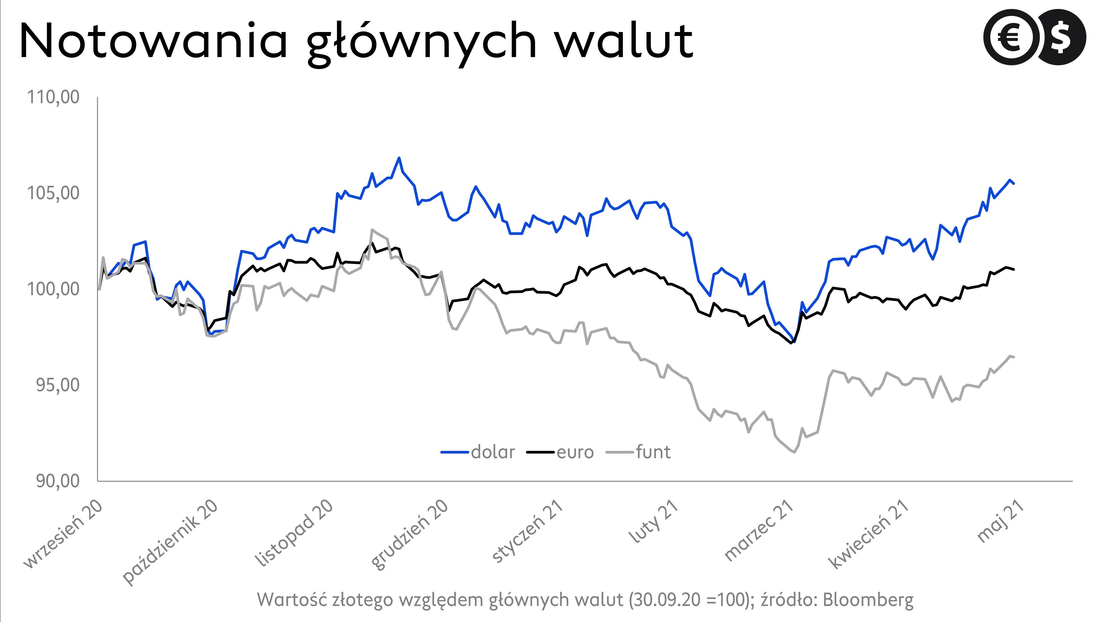 Kursy walut, EUR/PLN, GBP/PLN, USD/PLN; źródło: Bloomberg