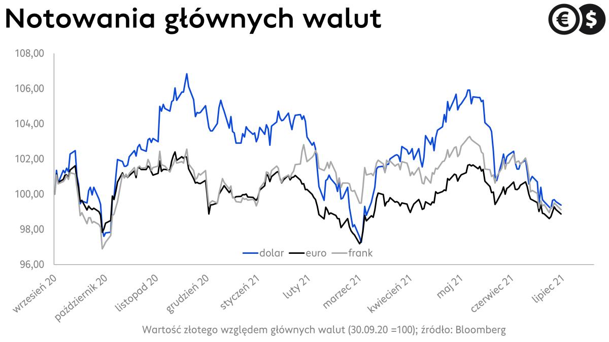 Kursy walut, notowania EUR/PLN, CHF/PLN i USD/PLN; źródło: Bloomberg