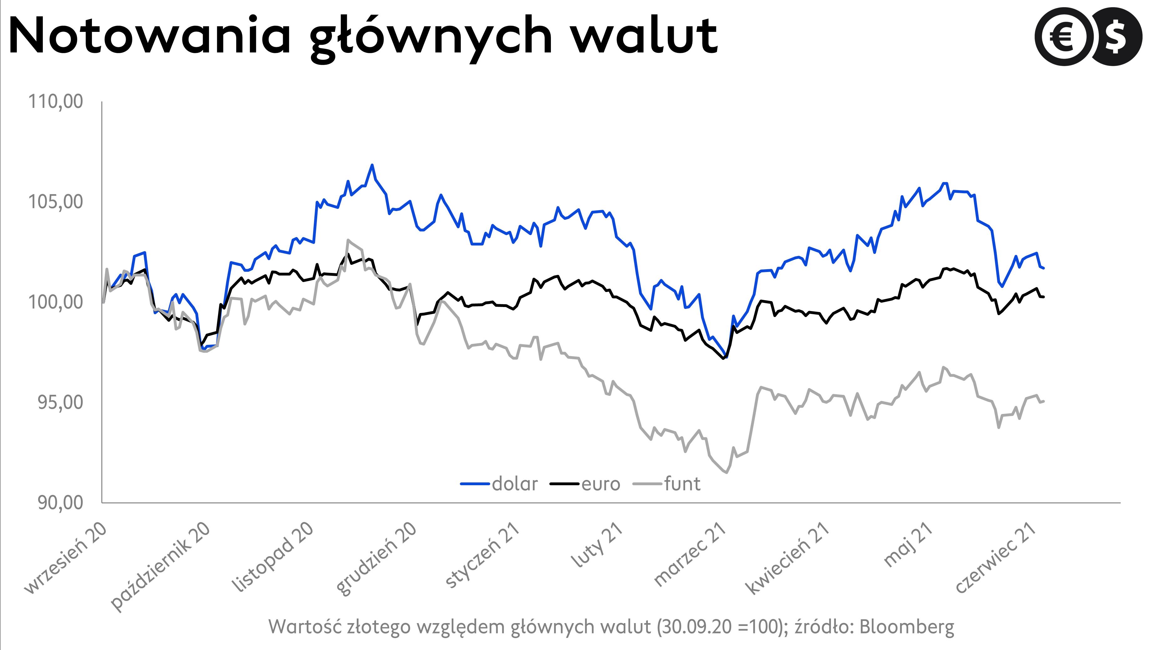 Kursy walut: kurs euro, kurs dolara i kurs funta; źródło: Bloomberg