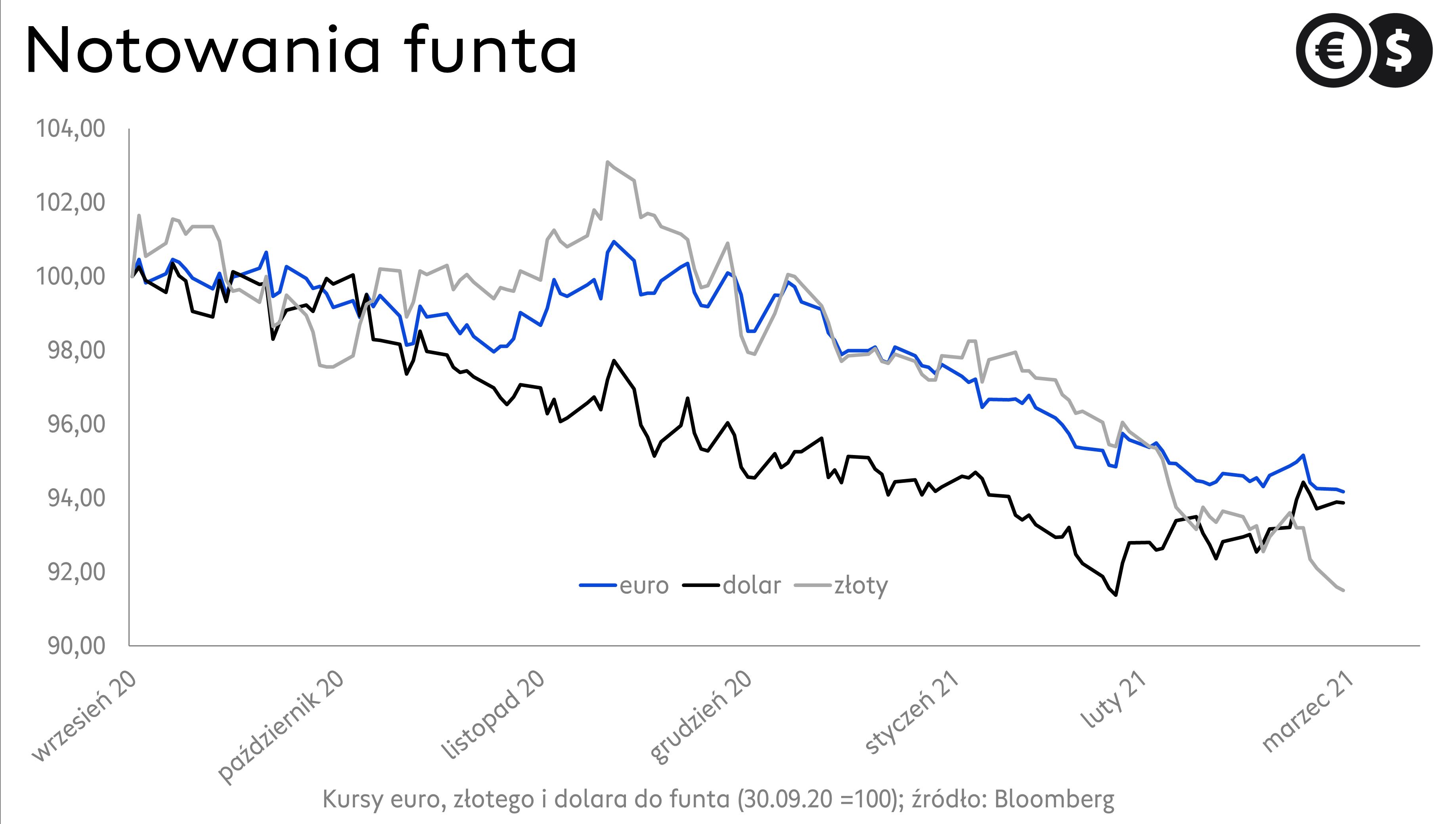 Kursy walut. Notowania EUR/GBP, GBP/USD i GBP/PLN