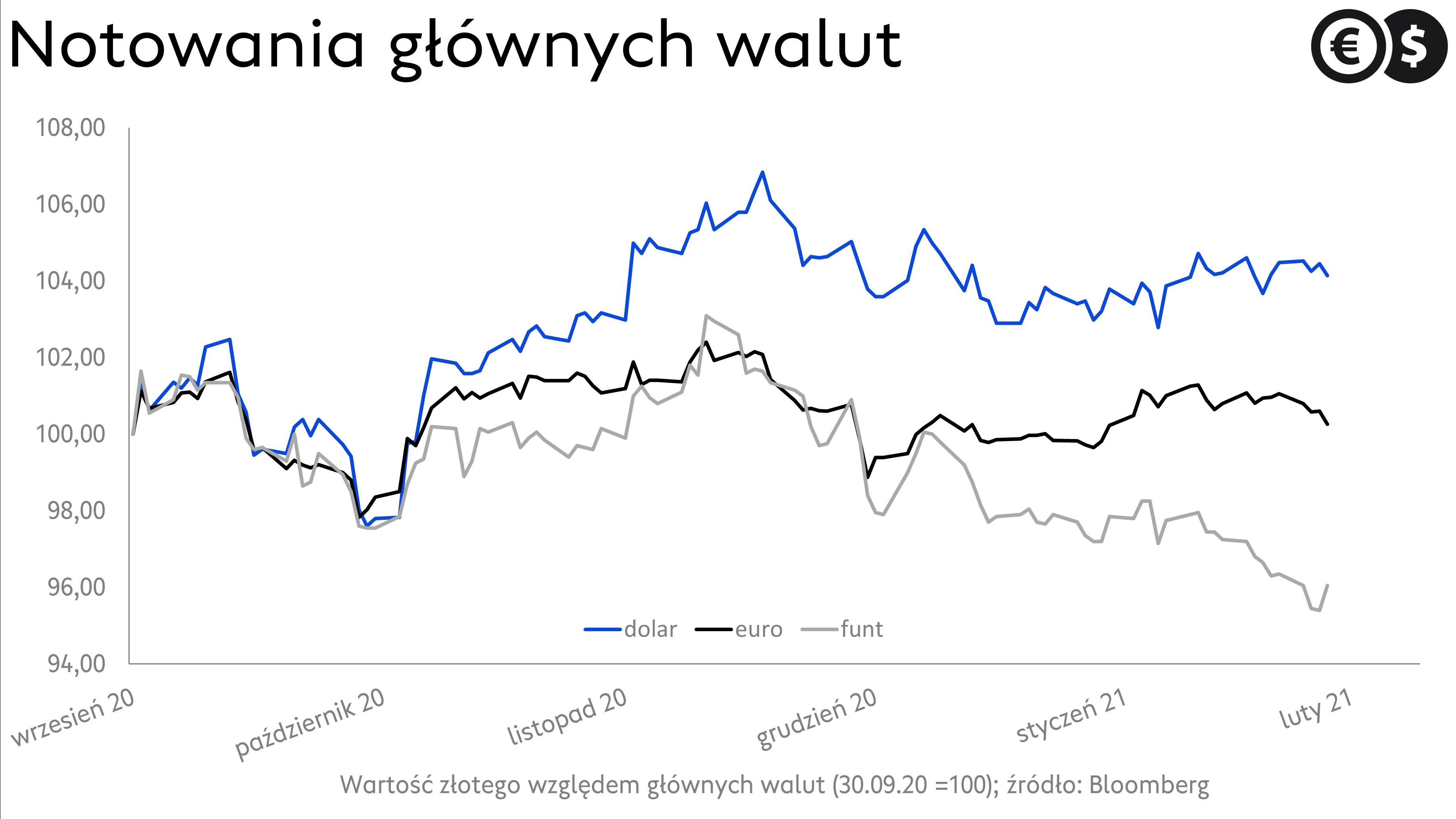 Kurs dolara, wykres USD/PLN i rentowności dziesięcioletnich obligacji USA