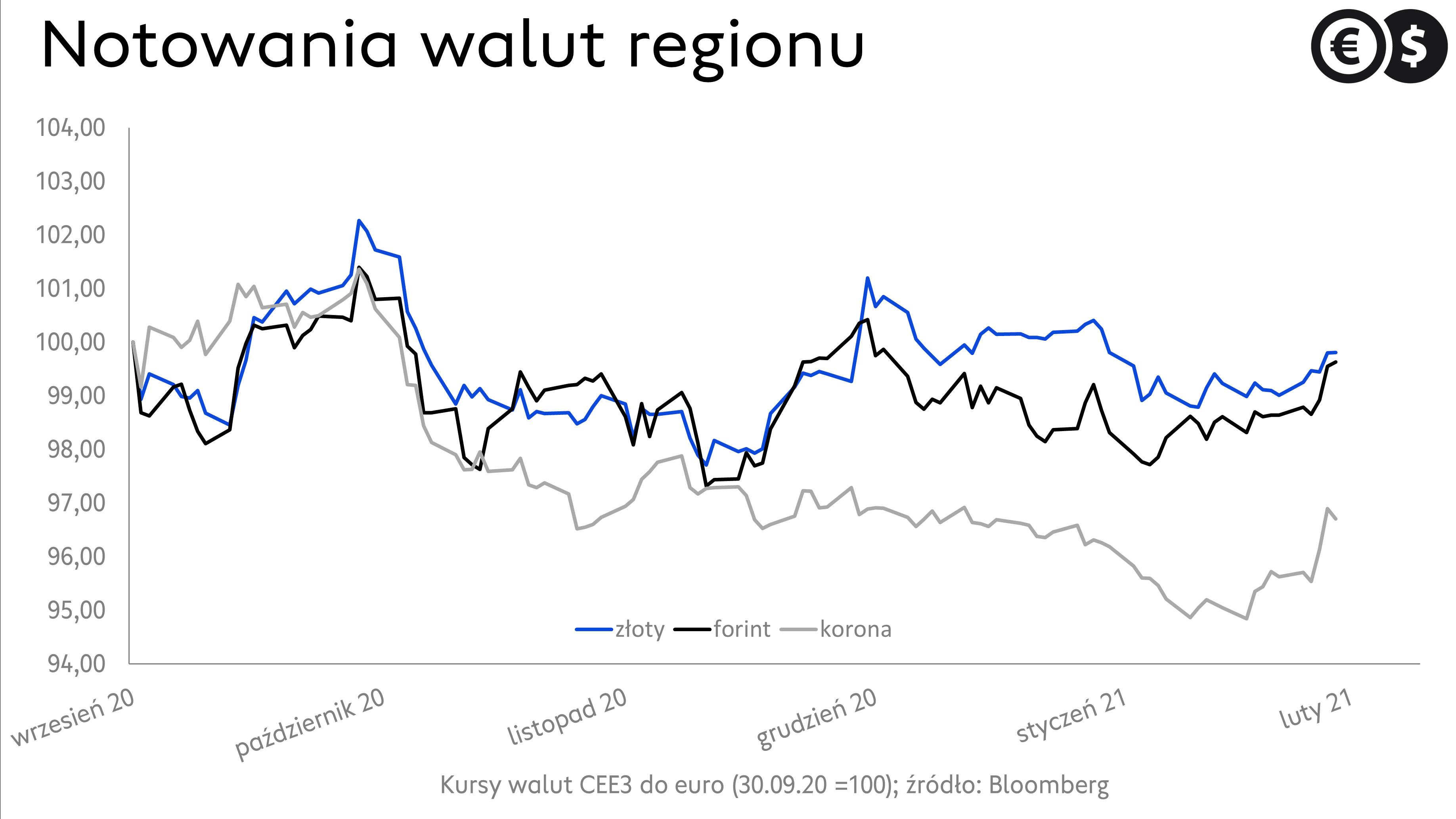 Notowania walut regionu