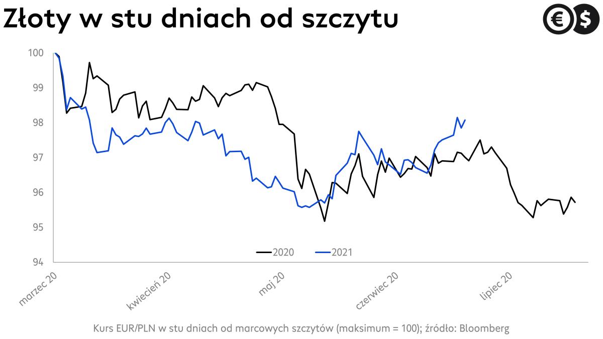 Kurs euro, EUR/PLN w pierwszych stu dniach od marcowych maksimów; źródło: Bloomberg