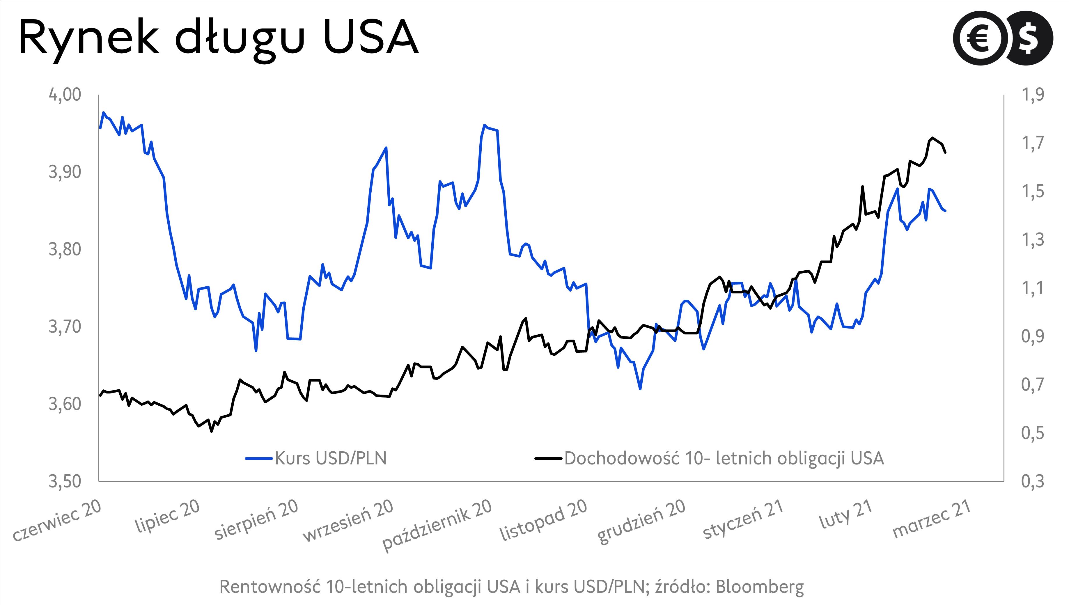 Kurs dolara: wykres USD/PLN i rentowności obligacji USA; źródło: Bloomberg