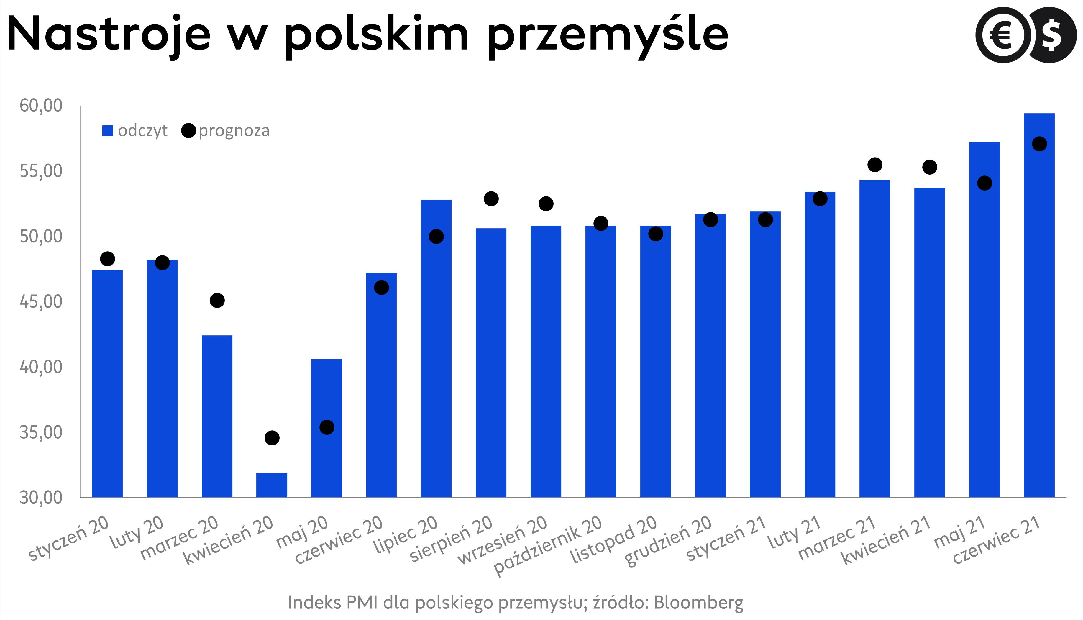 Indeks PMI dla Polski, źródło: Bloomberg