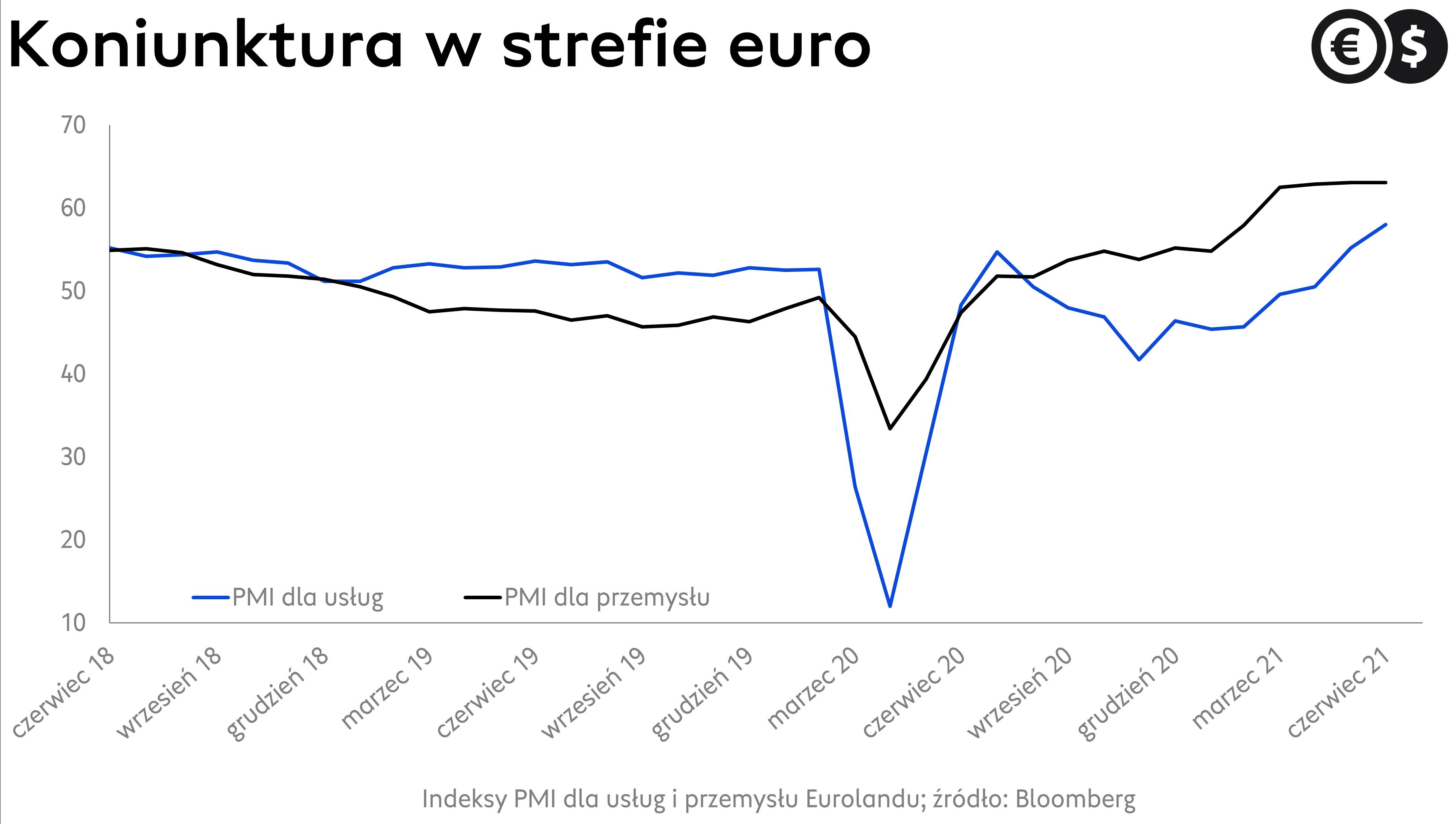 Indeksy PMI dla strefy euro; źródło: Bloomberg