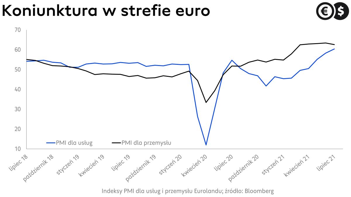 Indeksy PMI dla Eurolandu; źródło: Bloomberg