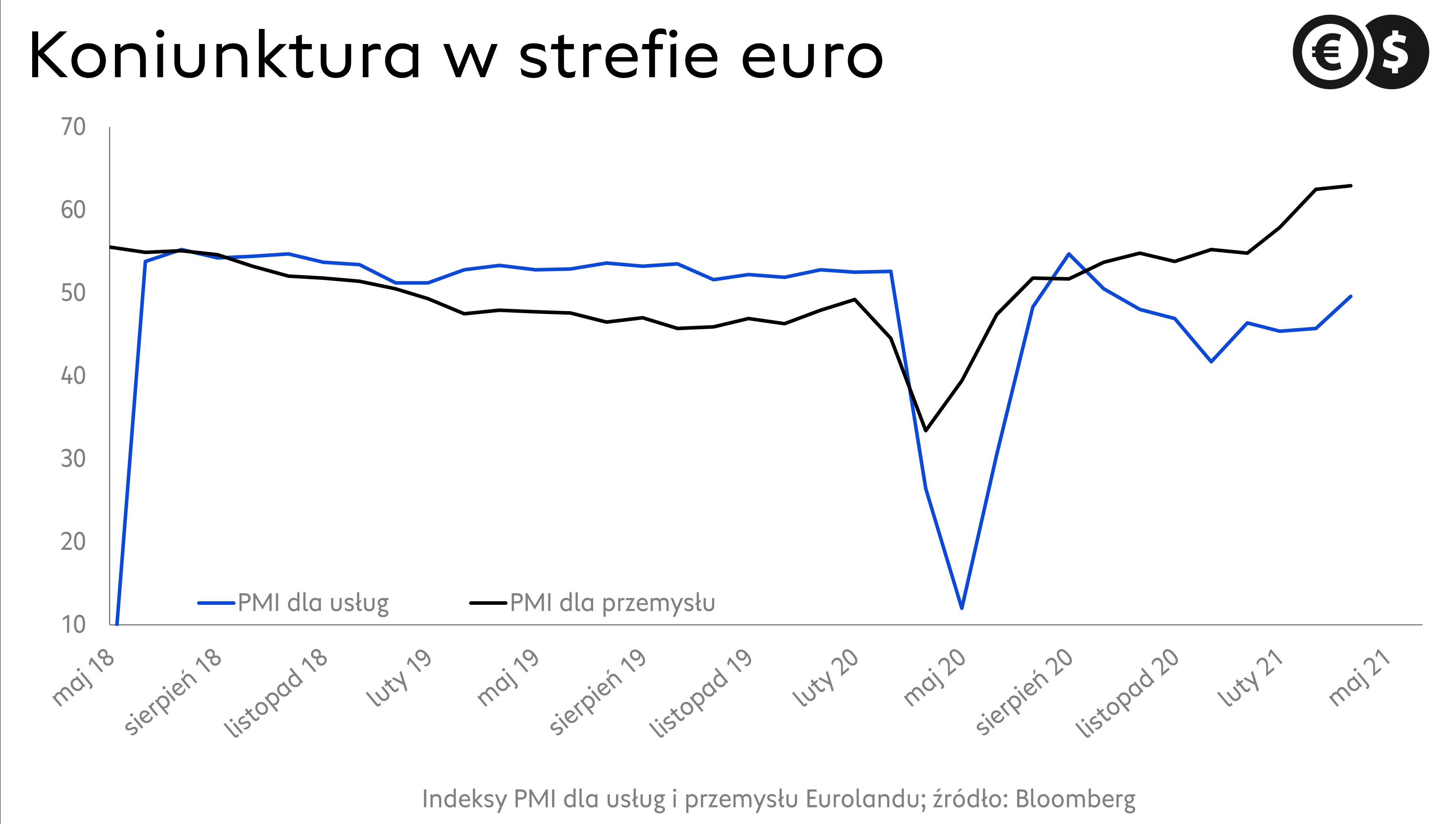 PMI dla Eurolandu, koniunktura w przemyśle i usługach; źródło: Bloomberg