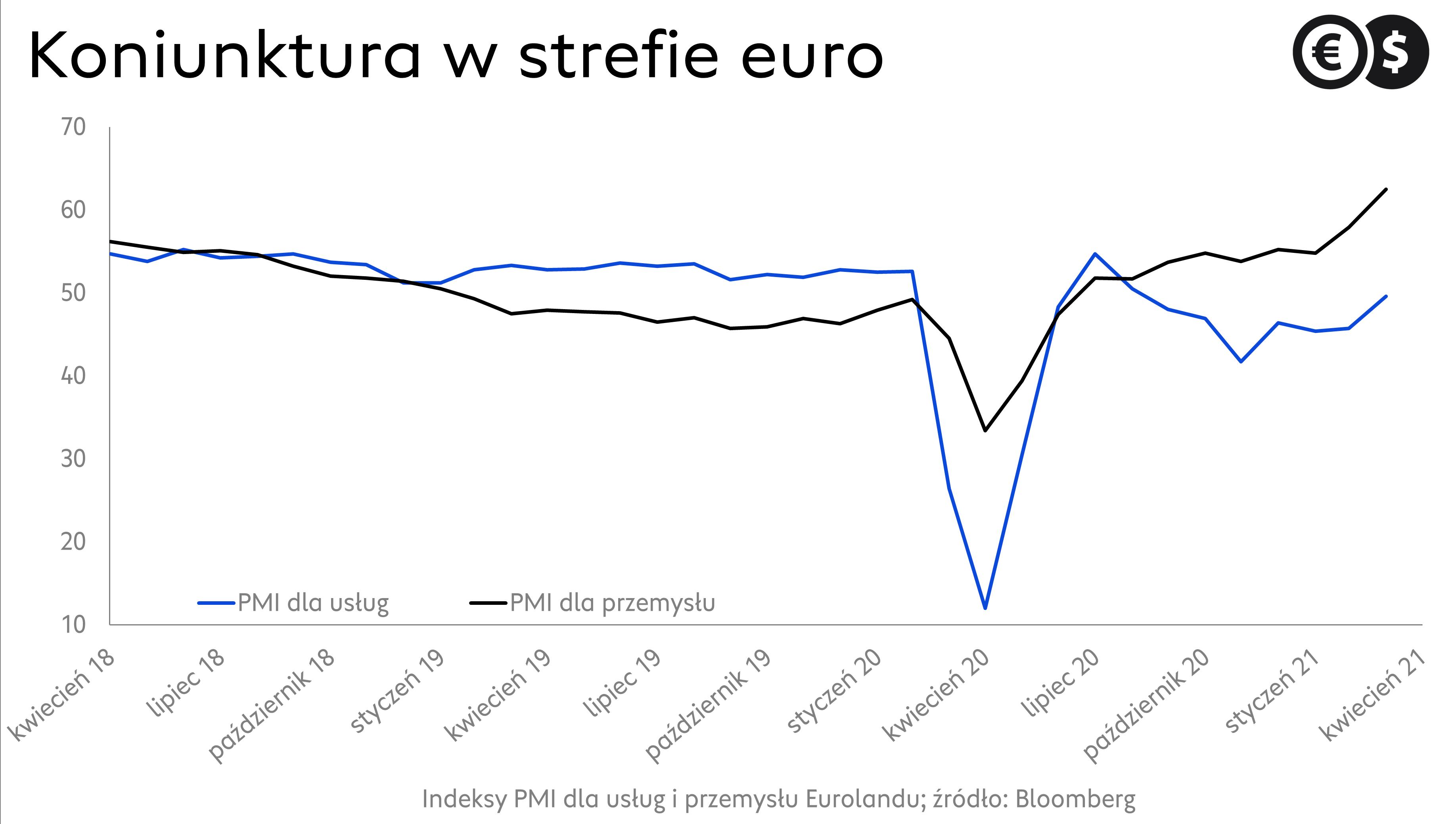 Indeksy PMI dla usług i przemysłu strefy euro; źródło: Bloomberg