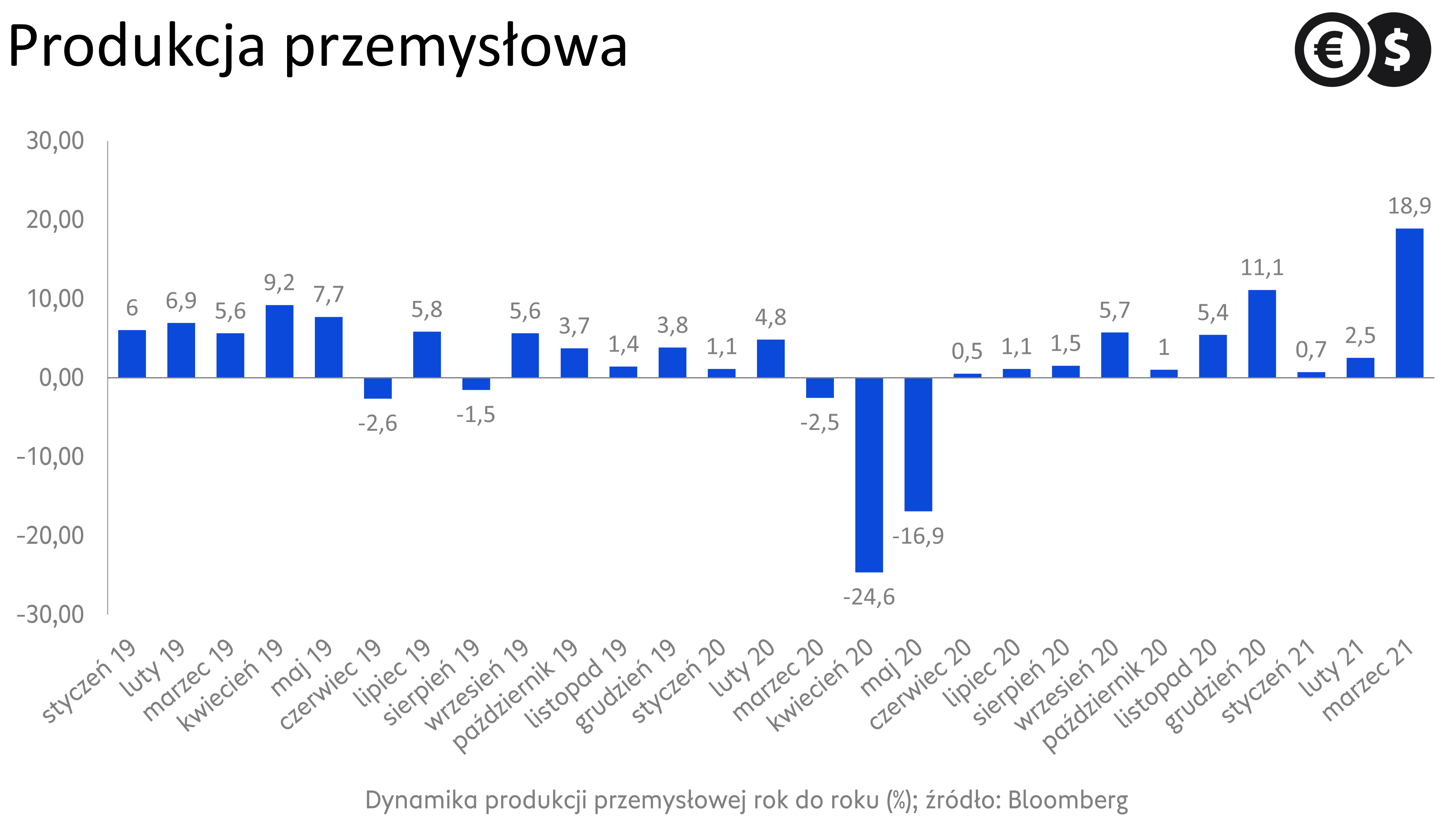 Dynamika produkcji przemysłowej r/r; źródło: Bloomberg