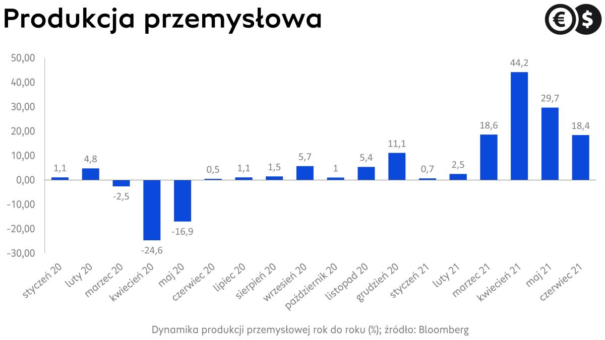 Produkcja przemysłowa w Polsce (r/r); źródło: Bloomberg