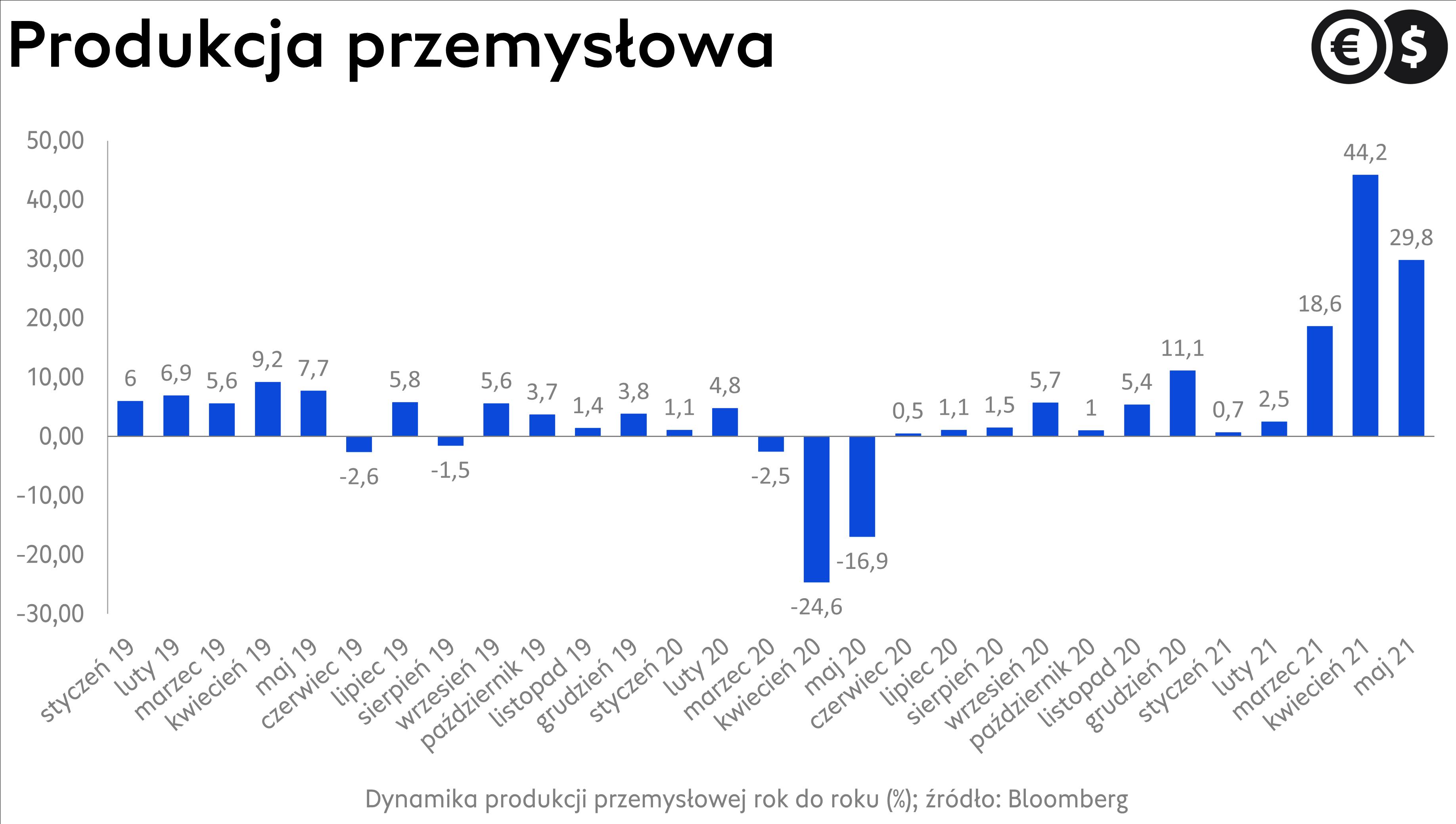 Dynamika produkcji przemysłowej w Polsce; źródło: Bloomberg