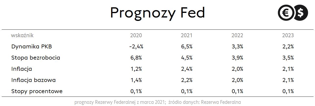Prognozy Fed z marca 2021; źródło: Rezerwa Federalna