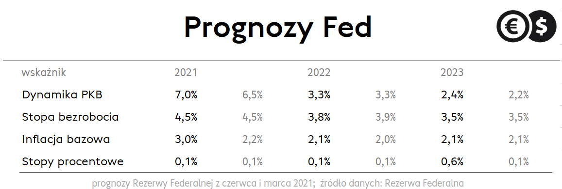 Prognozy Rezerwy Federalnej z marca i czerwca 2021 roku; źródło: Rezerwa Federalna