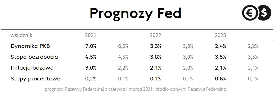 Prognozy makroekonomiczne członków FOMC; źródło Rezerwa Federalna