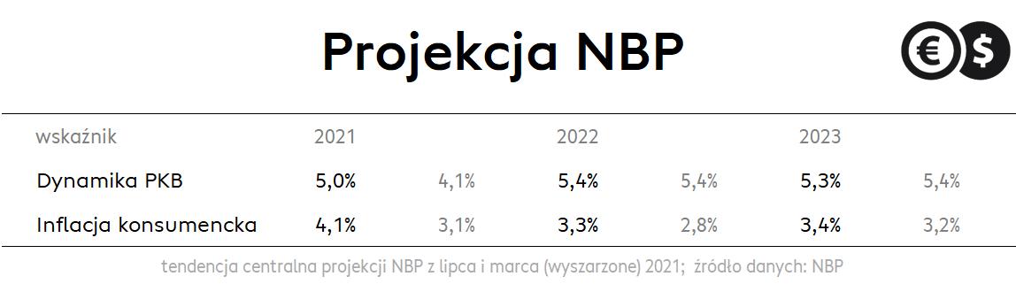 Tendencja centralna projekcji NBP; źródło: NBP