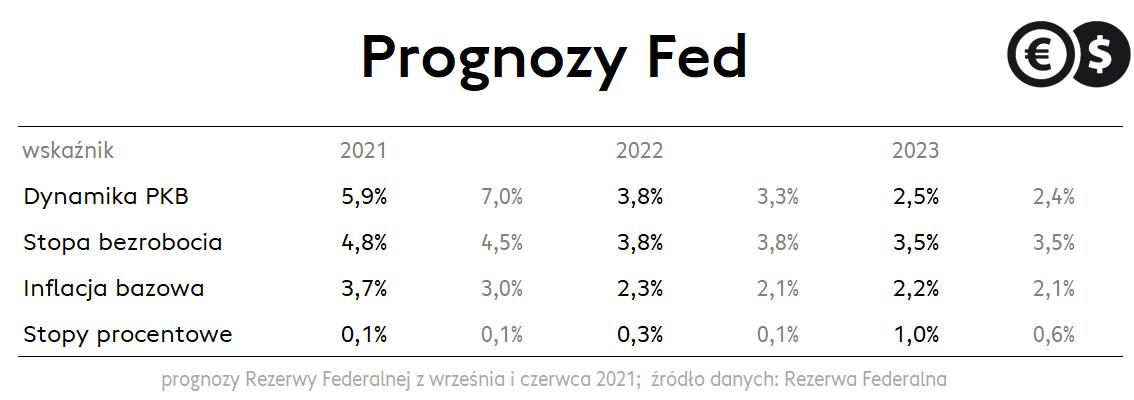 Prognozy Fed: inflacja, stopy procentowe i dynamika PKB; źródło: Rezerwa Federalna