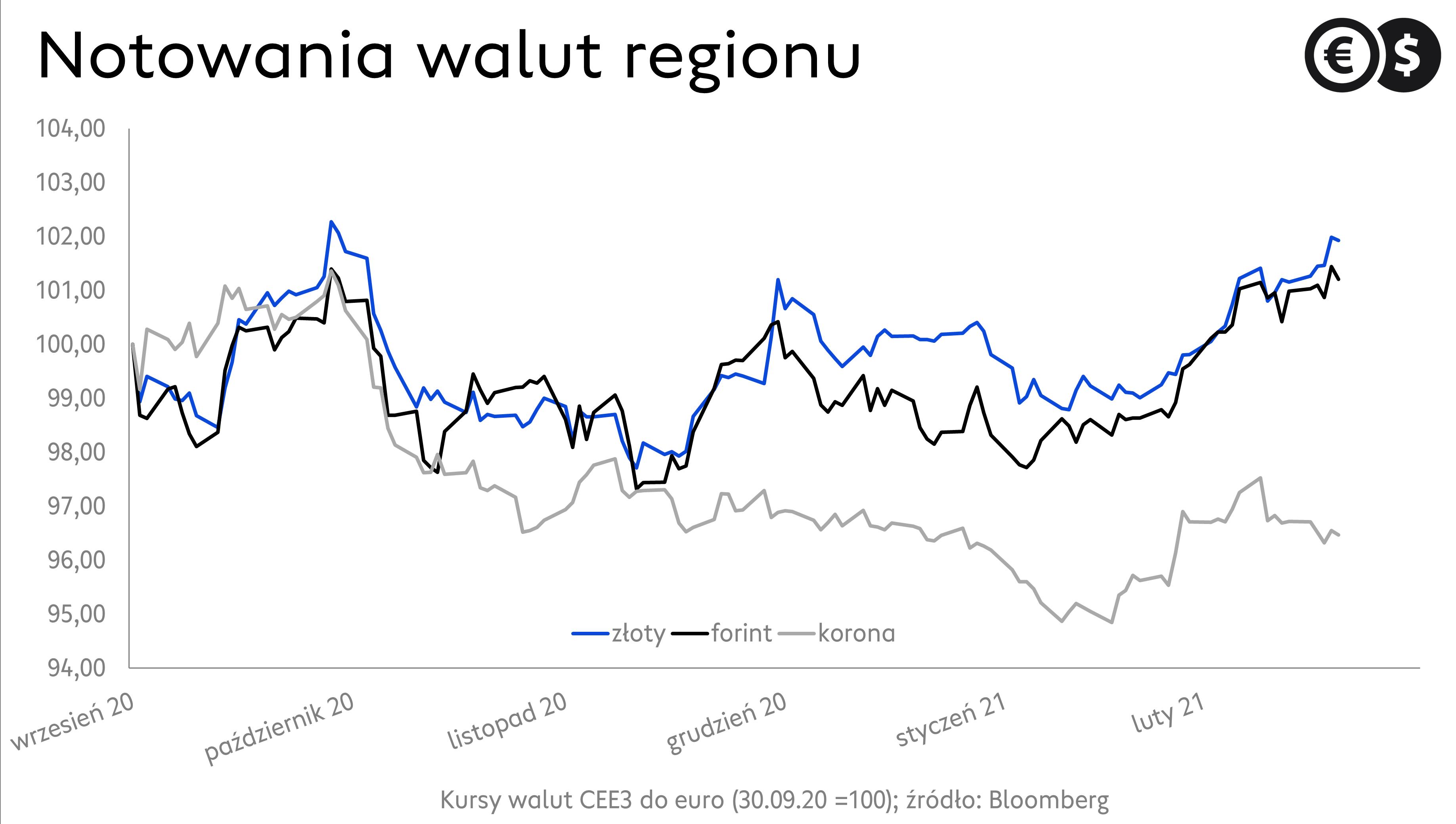 Kursy walut, wykres EUR/PLN, EUR/HUF i EUR/CZK; źródło: Bloomberg