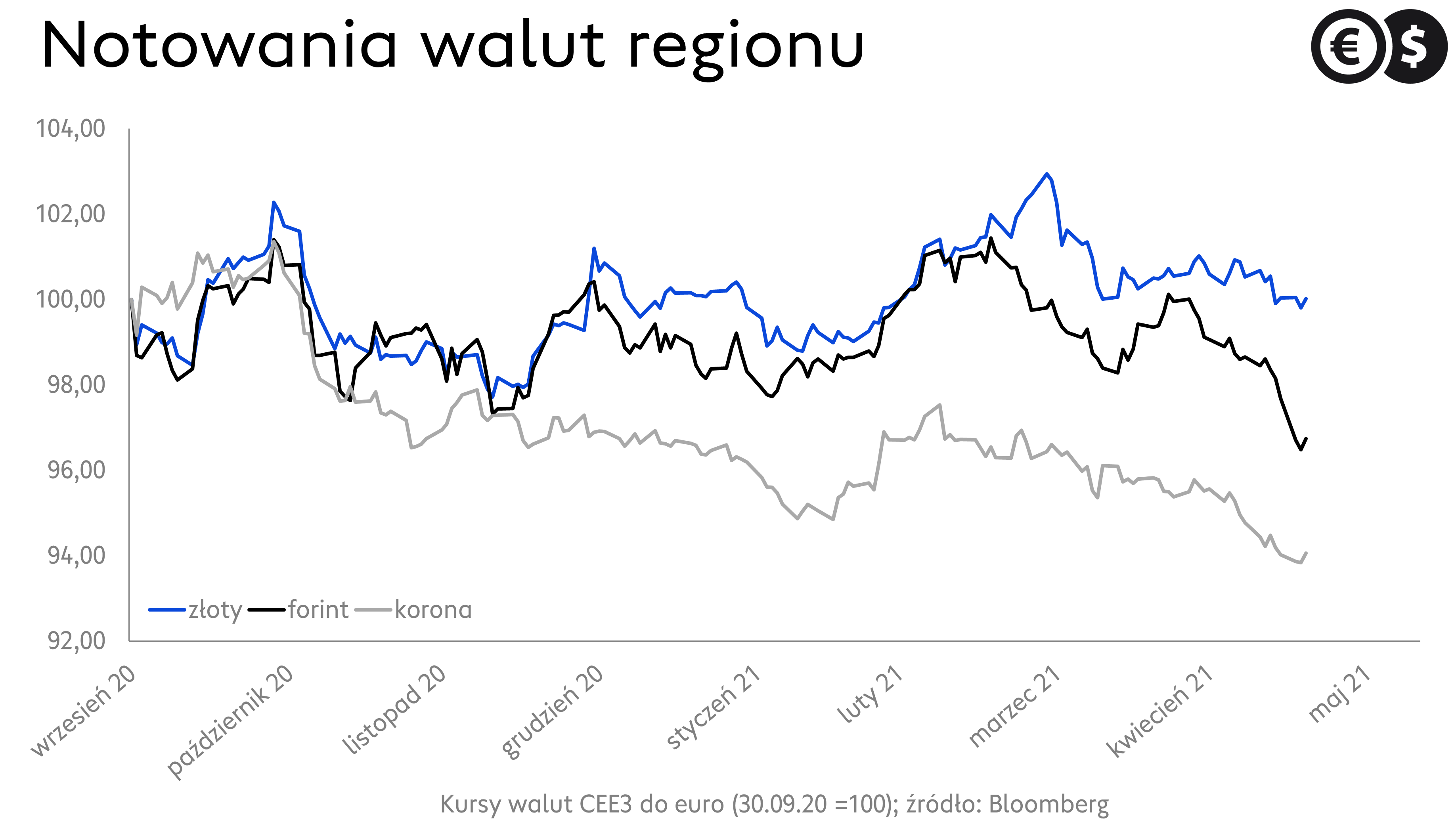 Kursy walut, notowania EUR/PLN, EUR/CZK i EUR/HUF; źródło: Bloomberg