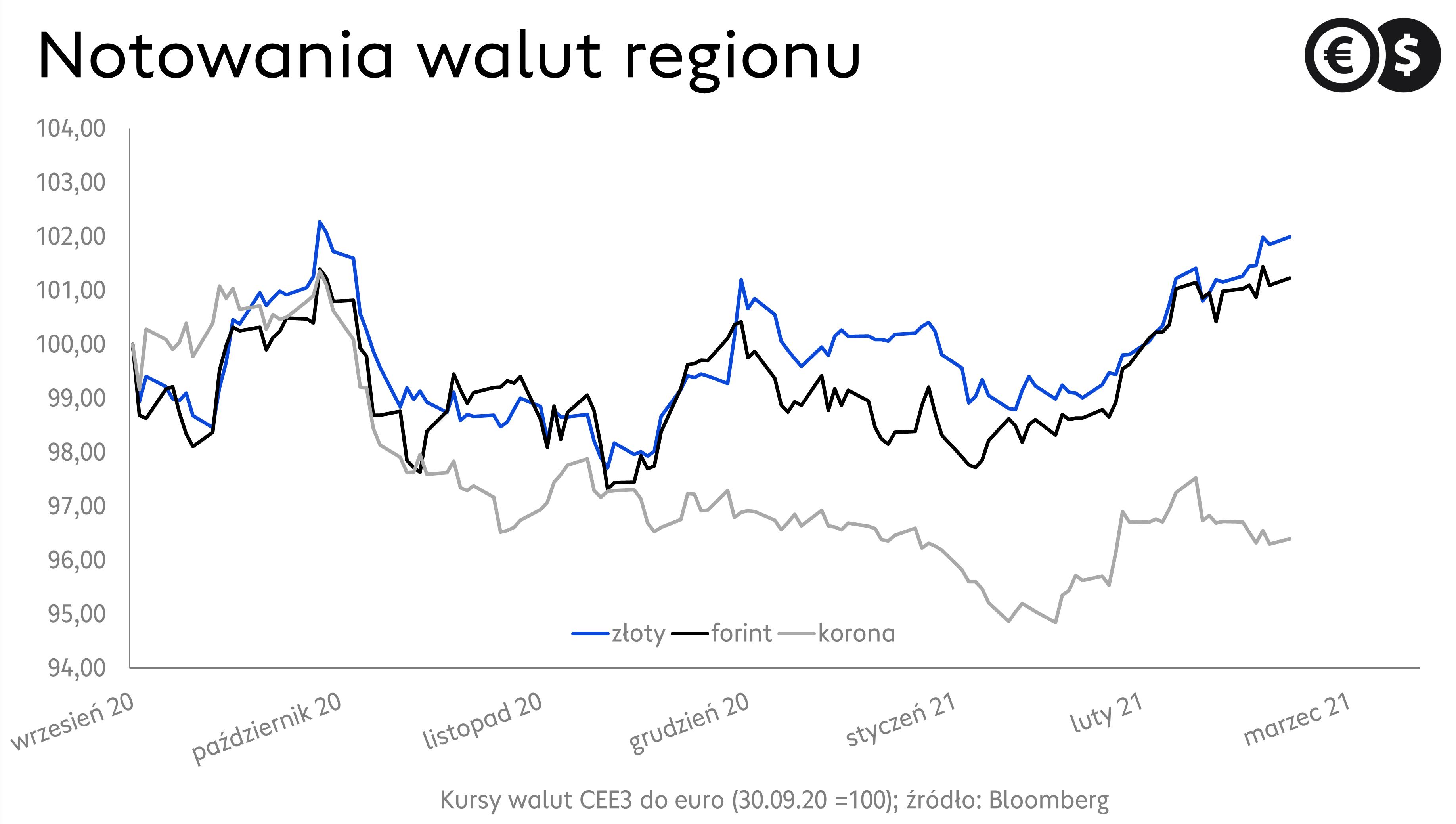 Kurs złotego, korony czeskiej i forinta. Wykres EUR/PLN, EUR/CZK i EUR/HUF; źródło: Bloomberg.